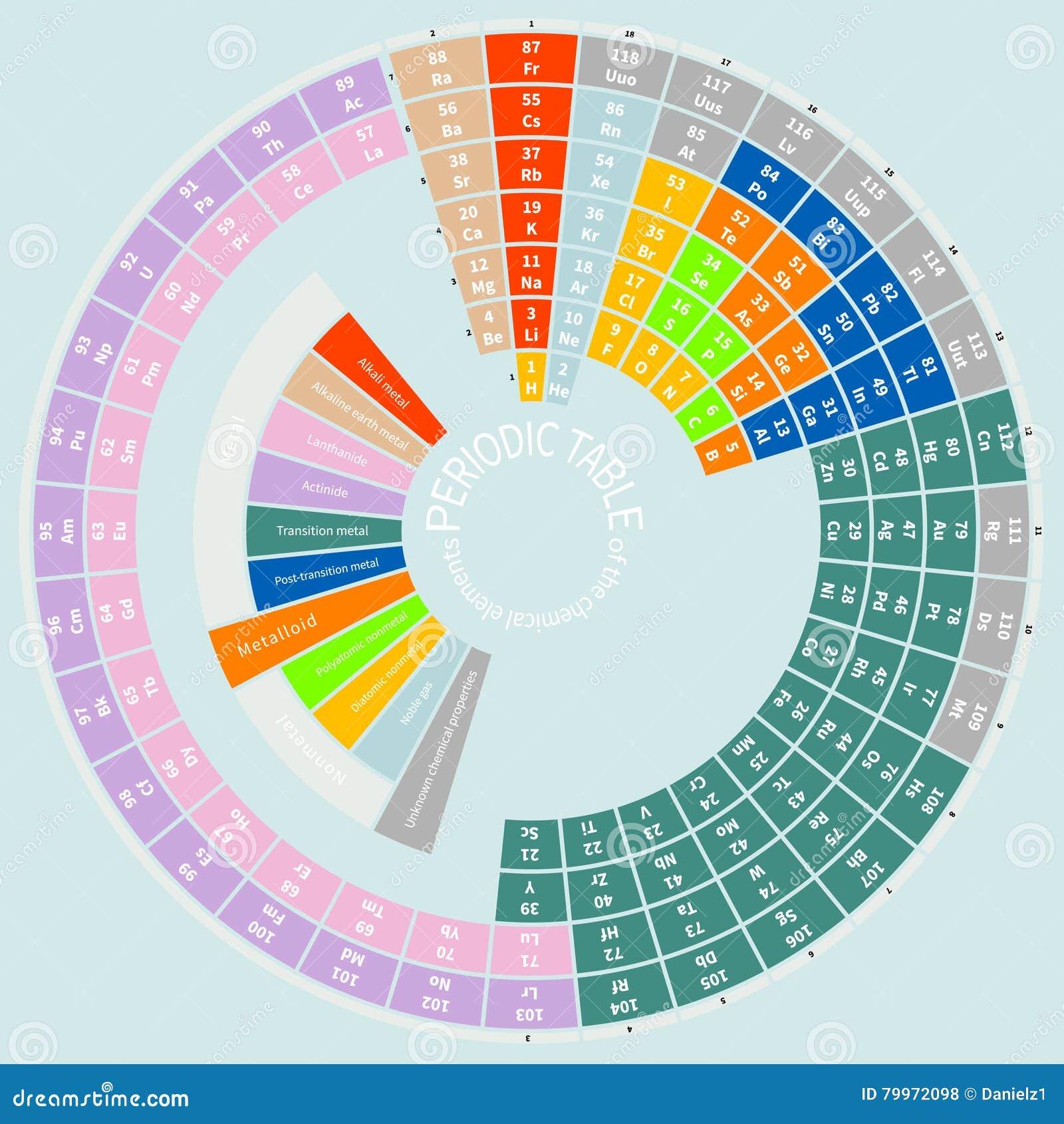 Tabla peridica de los elementos qumicos redonda ilustracin del tabla peridica de los elementos qumicos redonda urtaz Choice Image
