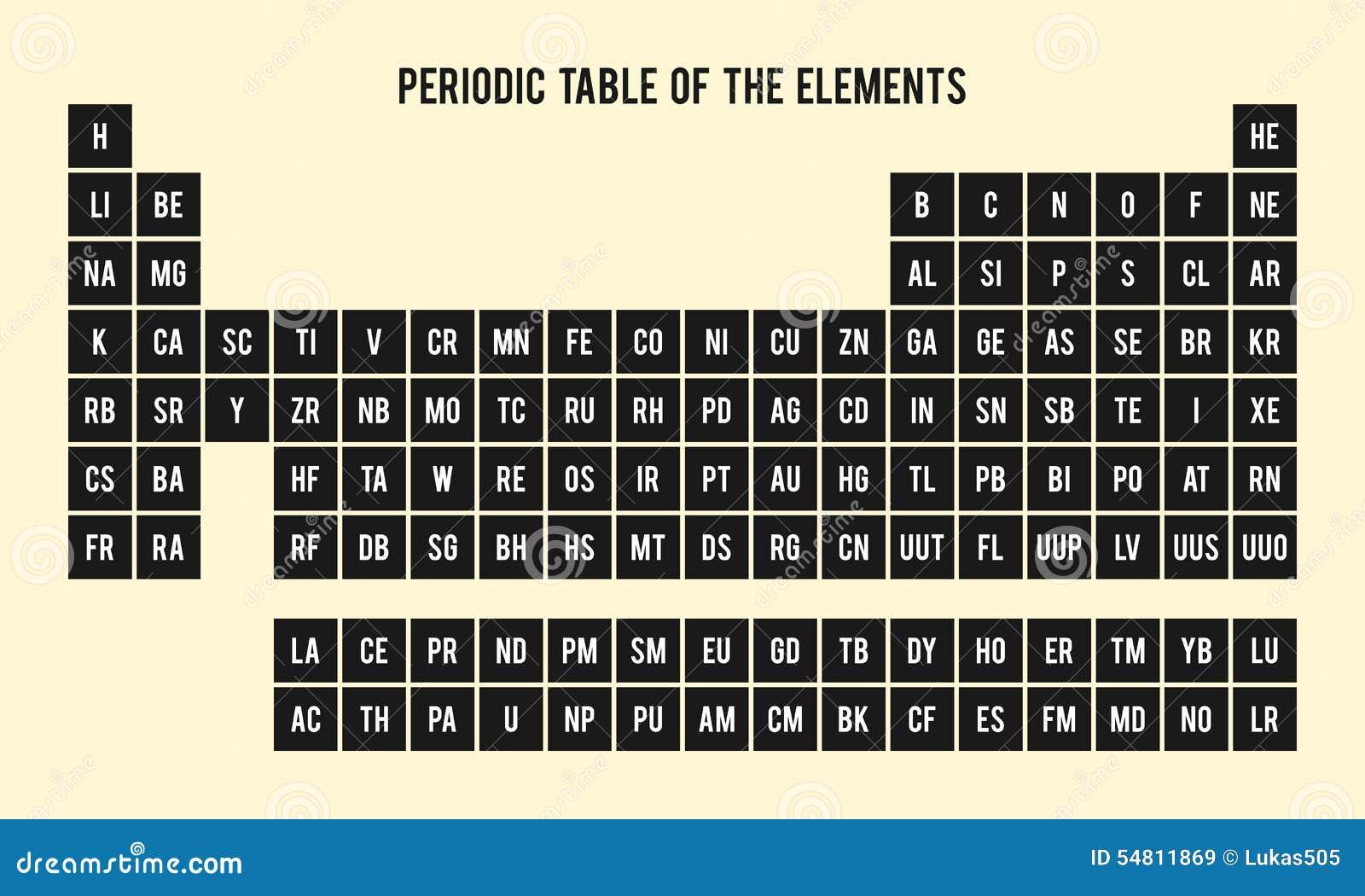 tabla peridica de los elementos smbolos qumicos - Tabla Periodica En Que Ano Fue Creada