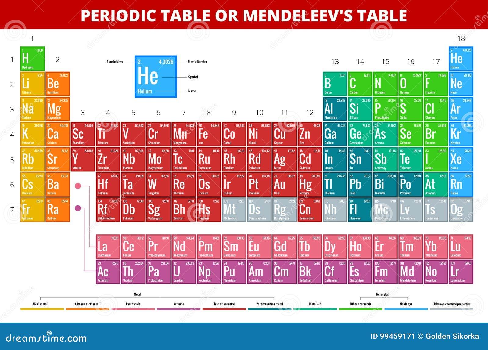 Tabla peridica de mendeleevs de ejemplo del vector de los elementos tabla peridica de mendeleevs de ejemplo del vector de los elementos magnesio qumica urtaz Image collections