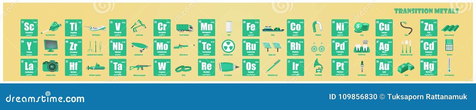tabla peridica de metal de transicin del elemento - Tabla Periodica Metales Transicion