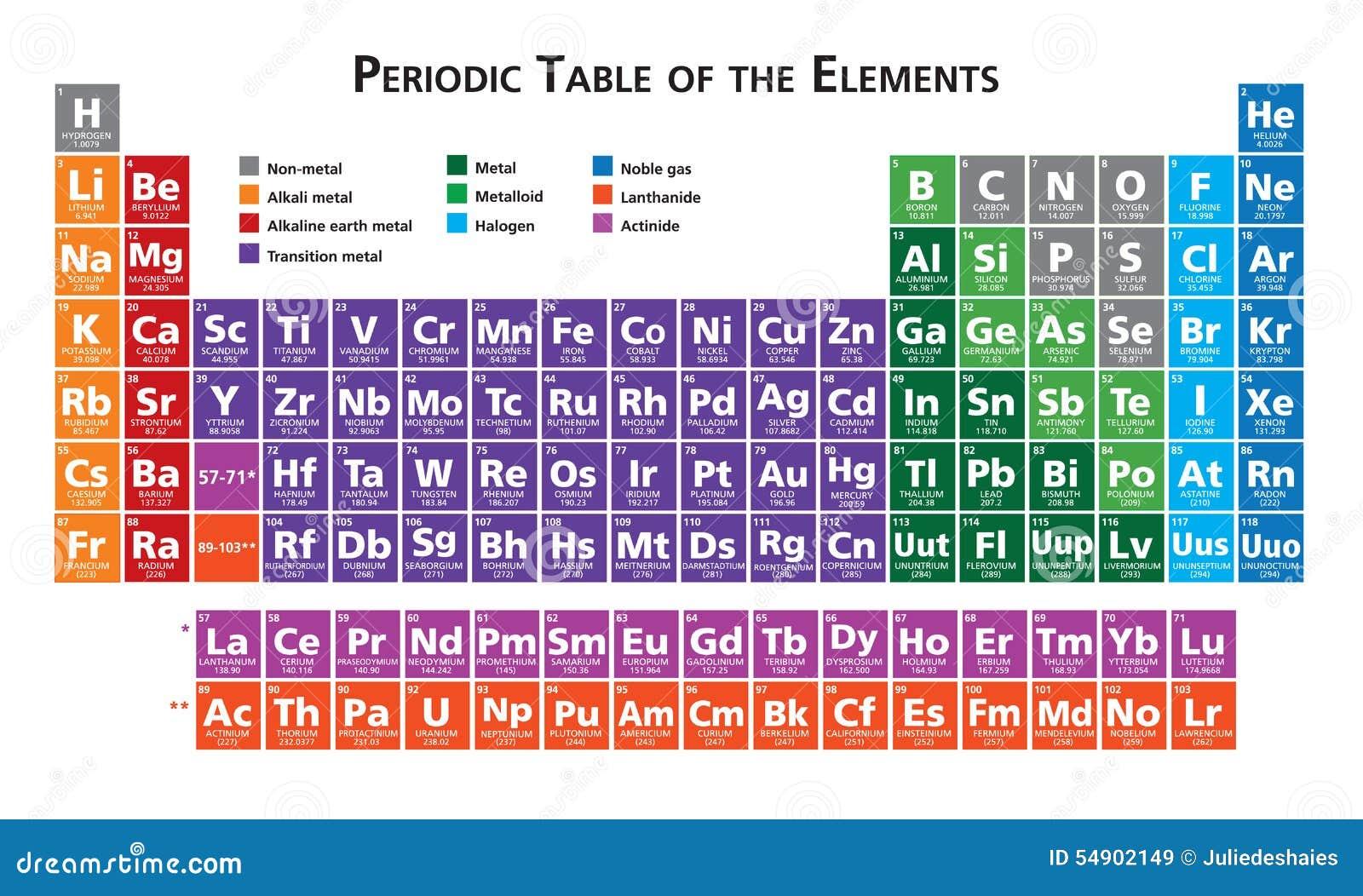 Tabla peridica del ejemplo de los elementos stock de ilustracin tabla peridica del ejemplo de los elementos urtaz Images