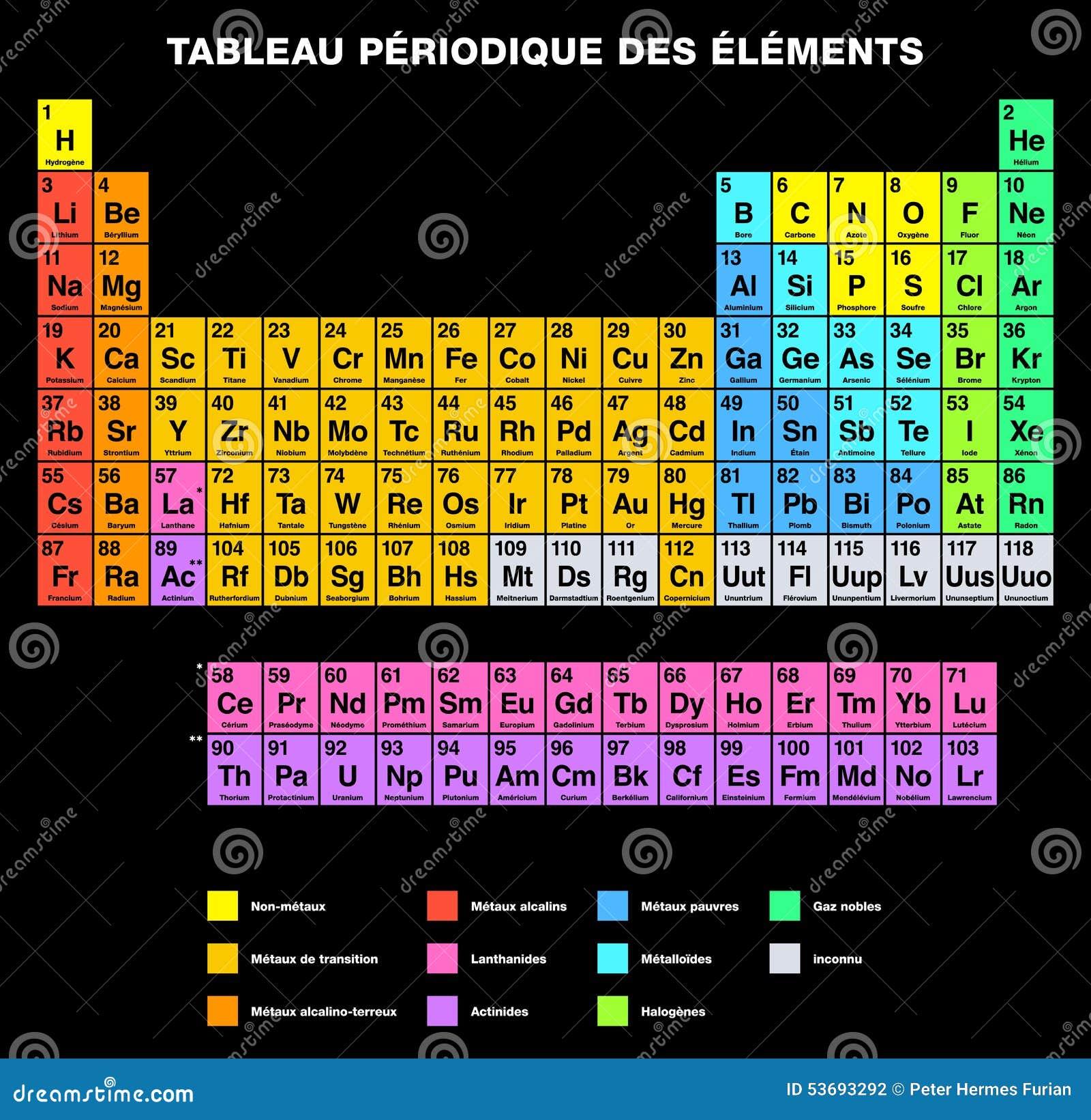 Tabla peridica de los elementos en francs ilustracin del vector tabla peridica del etiquetado francs de los elementos fotografa de archivo urtaz Image collections