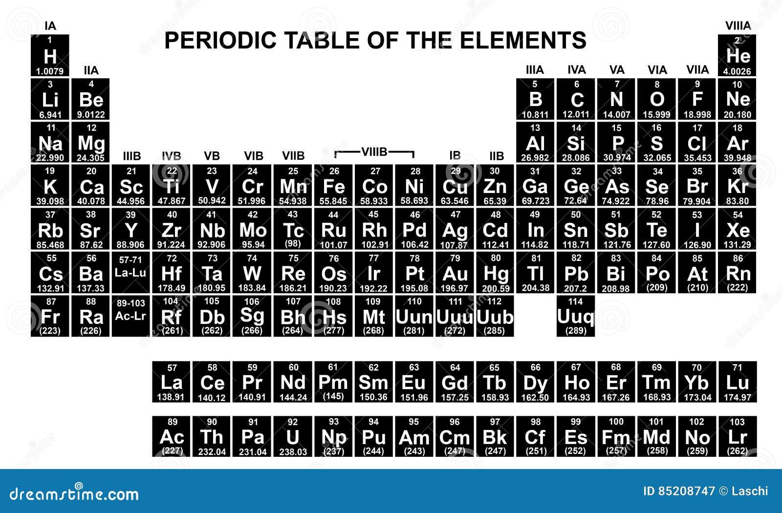 Vistoso plantilla en blanco de tabla peridica friso ejemplo de plantilla de tabla periodica en blanco choice image periodic table urtaz Images
