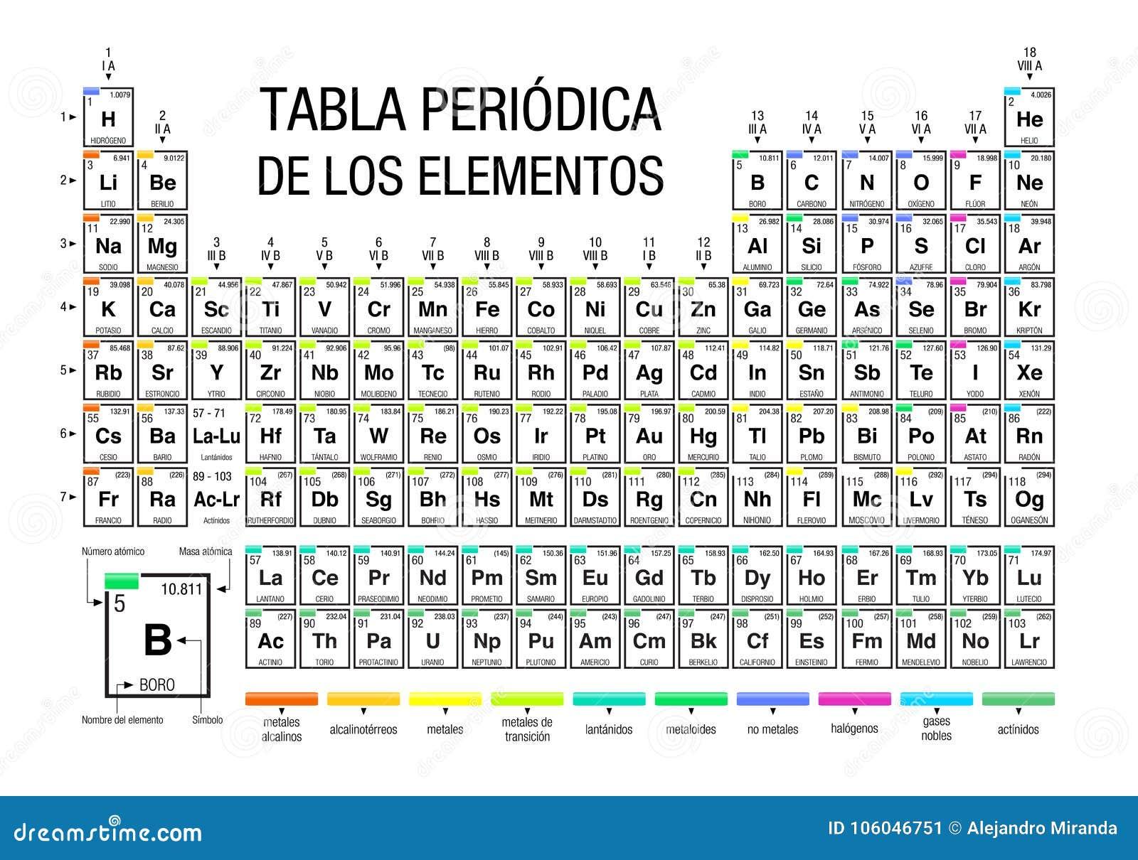 tabla periodica de los elementos periodic table of elements in spanish language on white