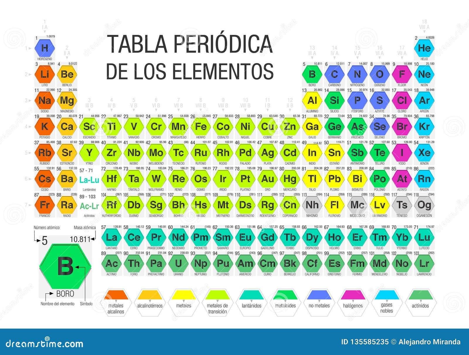 TABLA PERIODICA DE LOS ELEMENTOS - Tabella periodica degli elementi nella lingua spagnola costituita dai moduli sotto forma di es