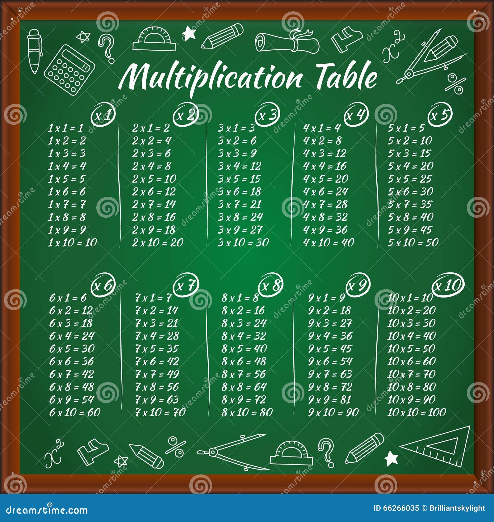 Table de multiplication sur le tableau noir vert - Tableau de table de multiplication ...