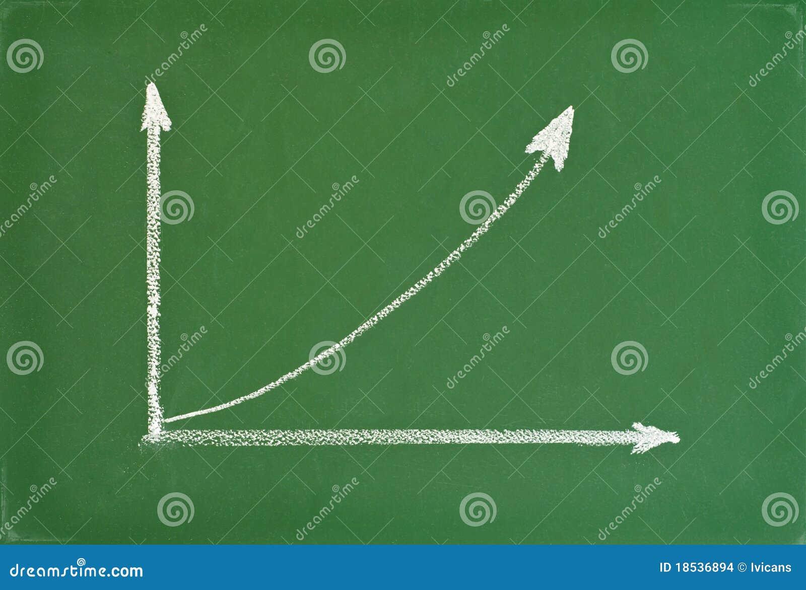 Tableau avec le diagramme de tendance