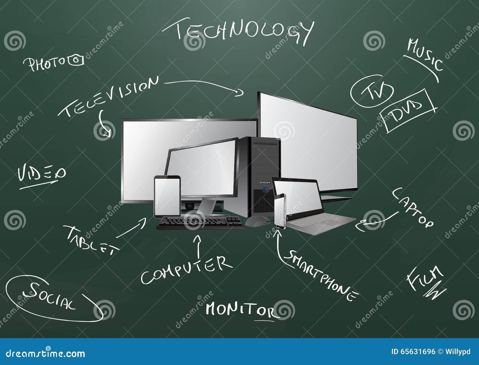 Tableau de dispositif de technologie