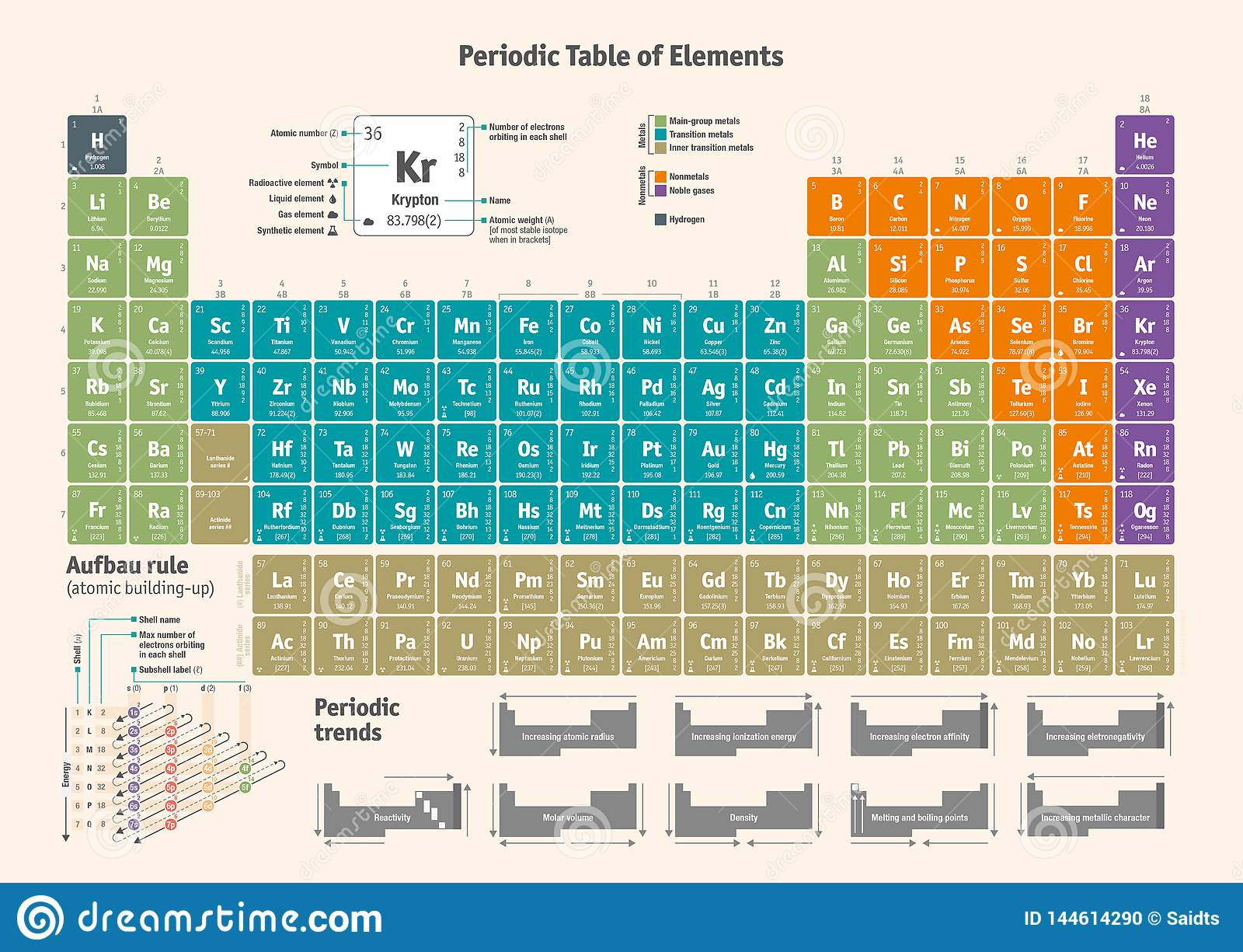 Tableau Periodique Des Elements Chimiques Version Anglaise Illustration De Vecteur Illustration Du Anglaise Periodique 144614290