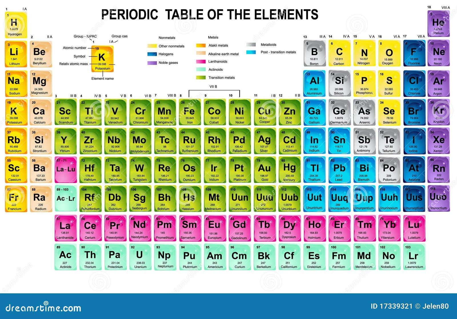 Tableau p riodique des l ments image stock image 17339321 - Table des elements periodiques ...