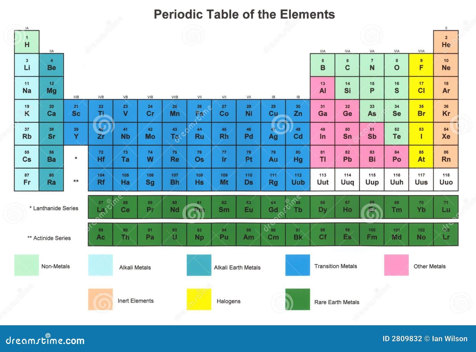 Tableau p riodique des l ments photographie stock image 2809832 - Table des elements periodiques ...
