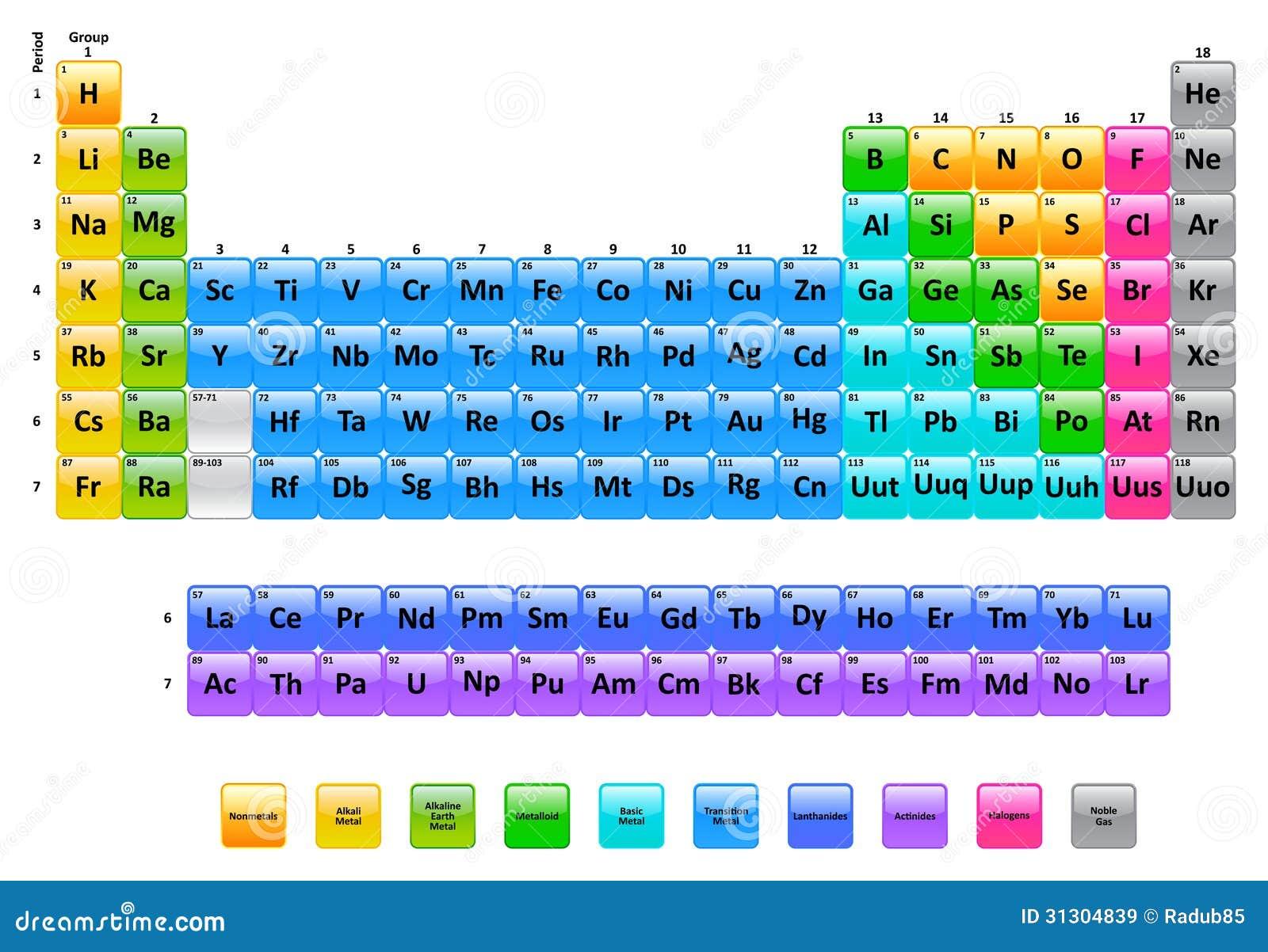 Tavola periodica degli elementi illustrazione vettoriale illustrazione di nobile chimica - Tavola periodica degli elementi spiegazione ...