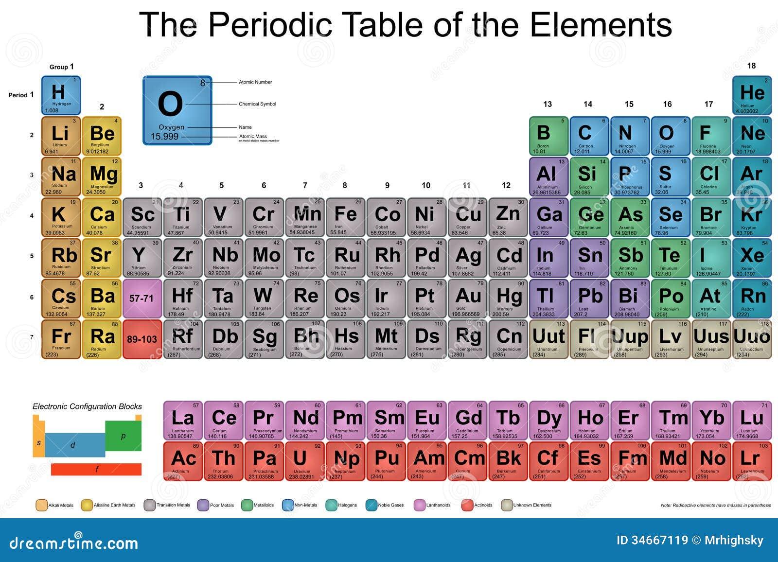 Tavola periodica degli elementi illustrazione vettoriale - Tavola periodica in inglese ...