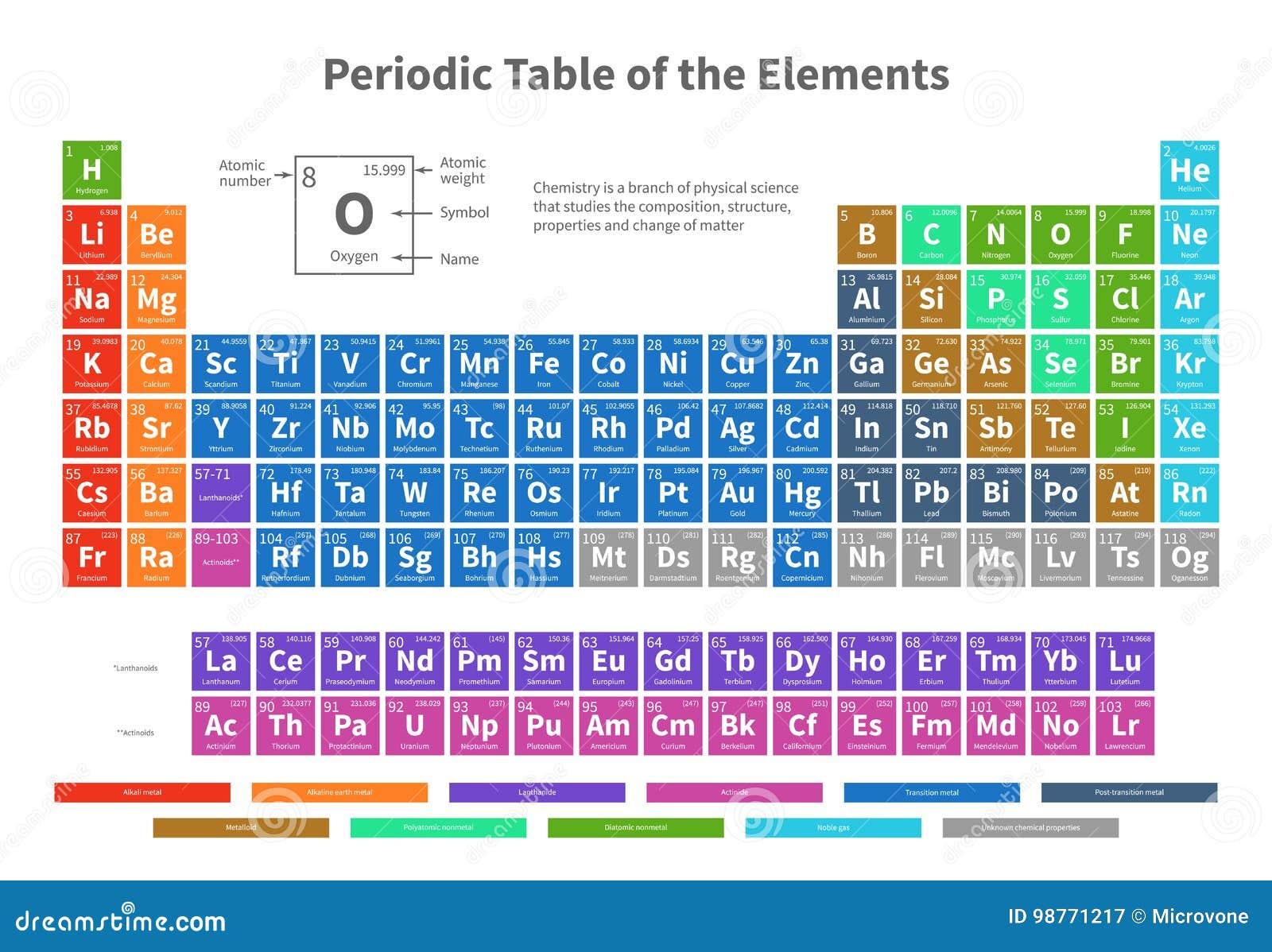 Tavola periodica degli elementi chimico con l 39 illustrazione di vettore delle cellule di colore - Tavola chimica degli elementi ...