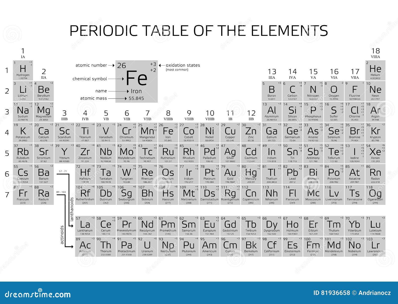 Tavola periodica degli elementi del s di mendeleev con i nuovi elementi 2016 illustrazione di - Tavola numeri di ossidazione ...