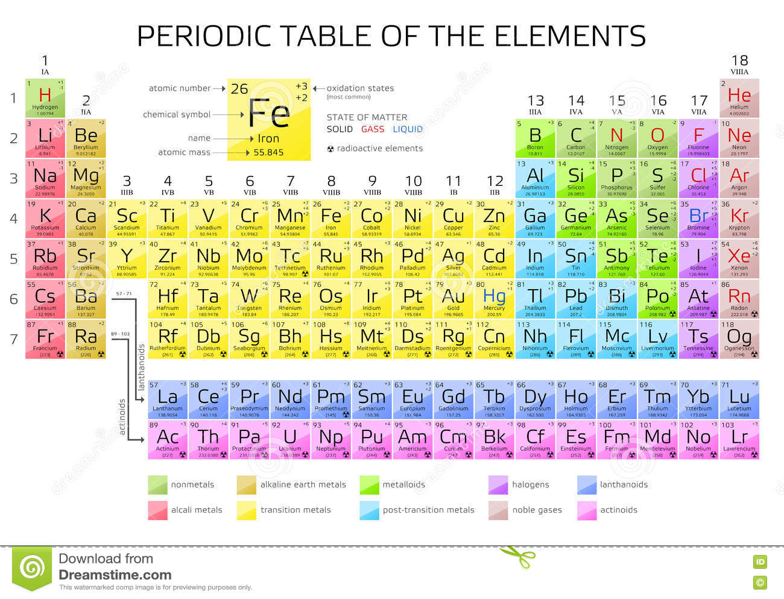 Tavola periodica degli elementi del s di mendeleev con i nuovi elementi 2016 illustrazione - Tavola periodica degli elementi spiegazione ...
