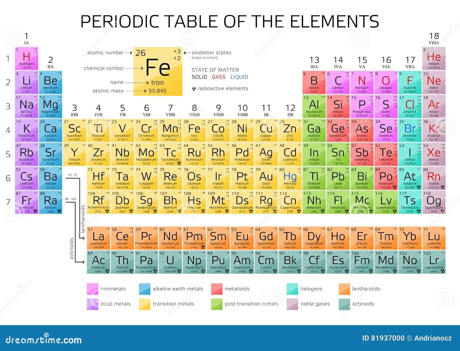 Tavola periodica degli elementi del s di mendeleev con i nuovi elementi 2016 illustrazione di - Tavola periodica degli elementi pdf ...