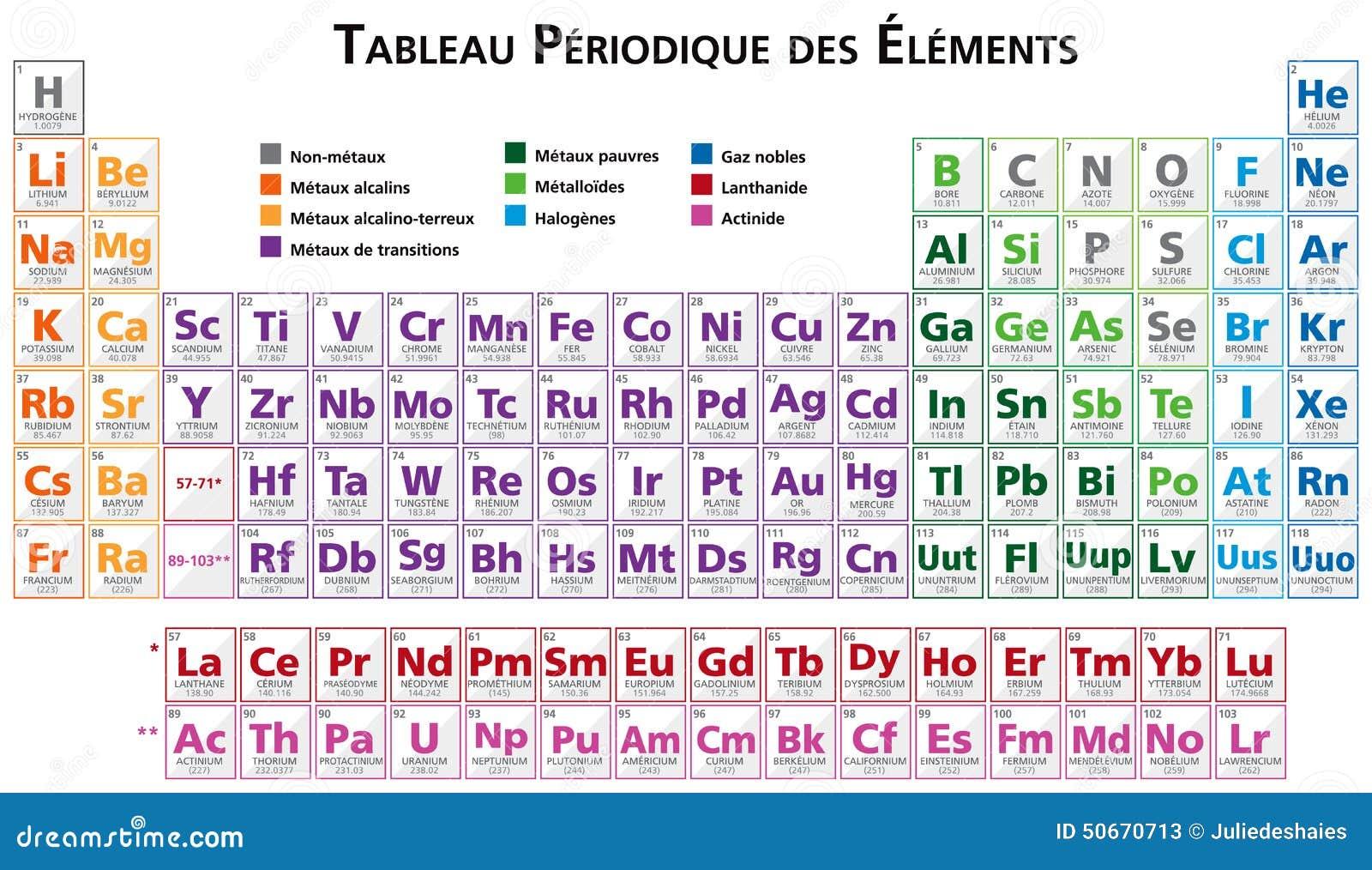 Tavola periodica degli elementi in francese illustrazione vettoriale illustrazione di tabella - Tavola degli elementi chimici ...