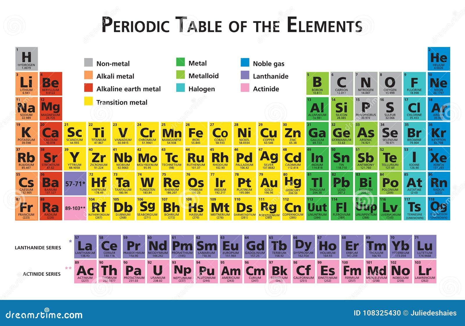 Tavola periodica dell 39 illustrazione degli elementi chimici illustrazione vettoriale - Tavola degli elementi chimici ...