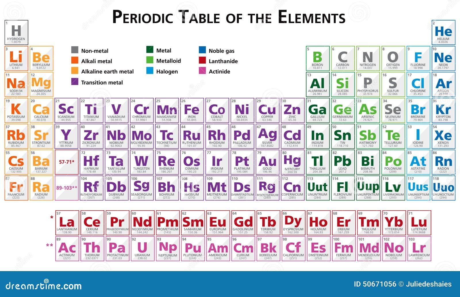 Tavola periodica dell 39 illustrazione degli elementi in - Numero elementi tavola periodica ...