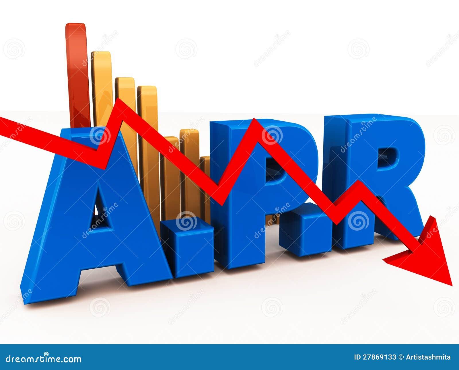 Taxa de porcentagem anual