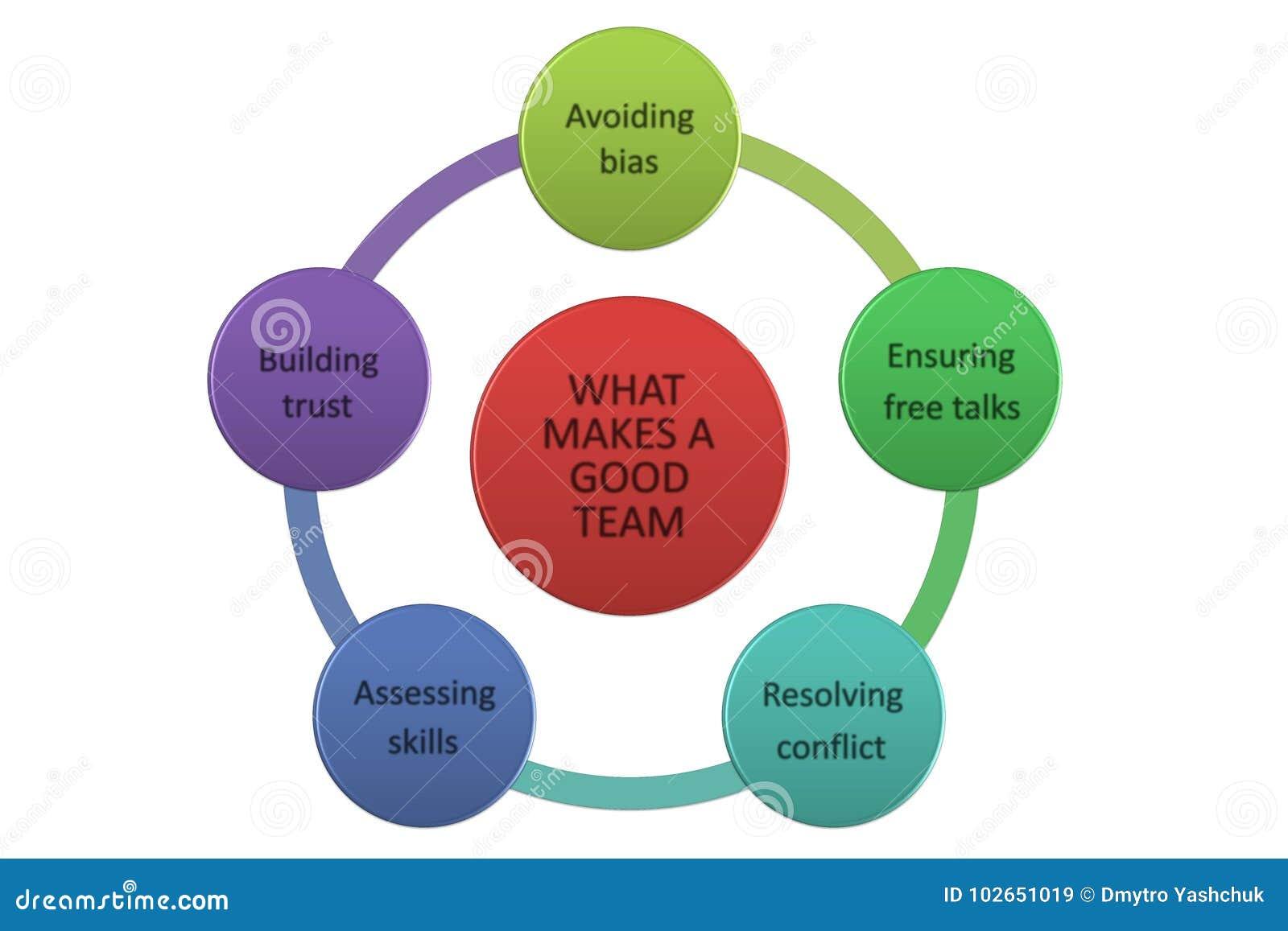 Team Building mind map, business concept. Collaboration.