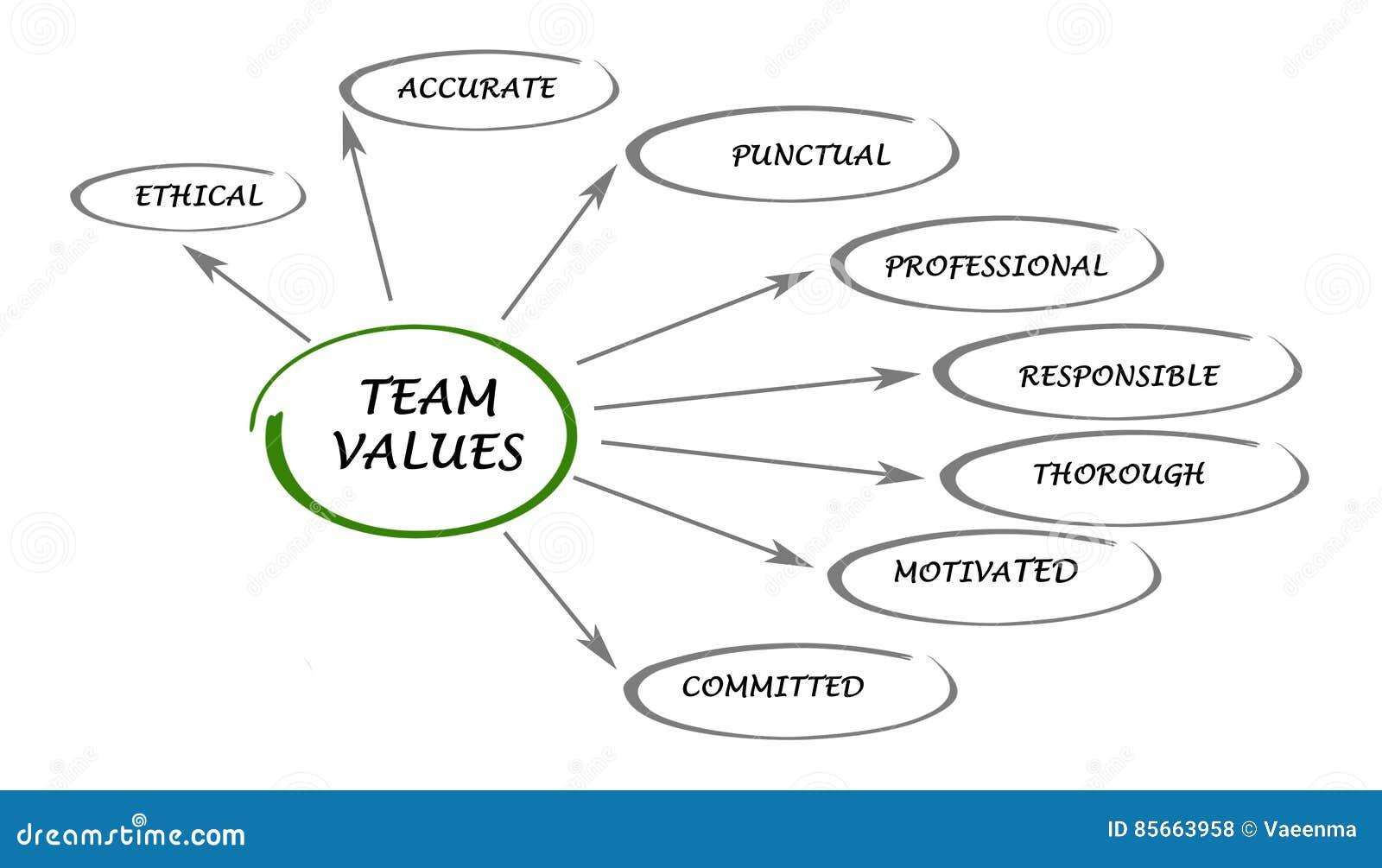 Value Bedeutung