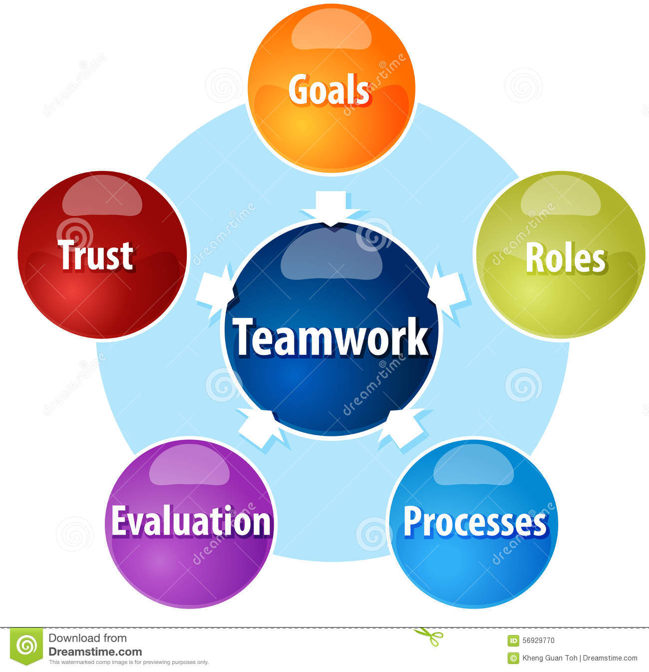 components of effective teamwork Effective teamwork strategies osteam vol v sp overview teamwork is essential in today's business world it's an important ingredient of.