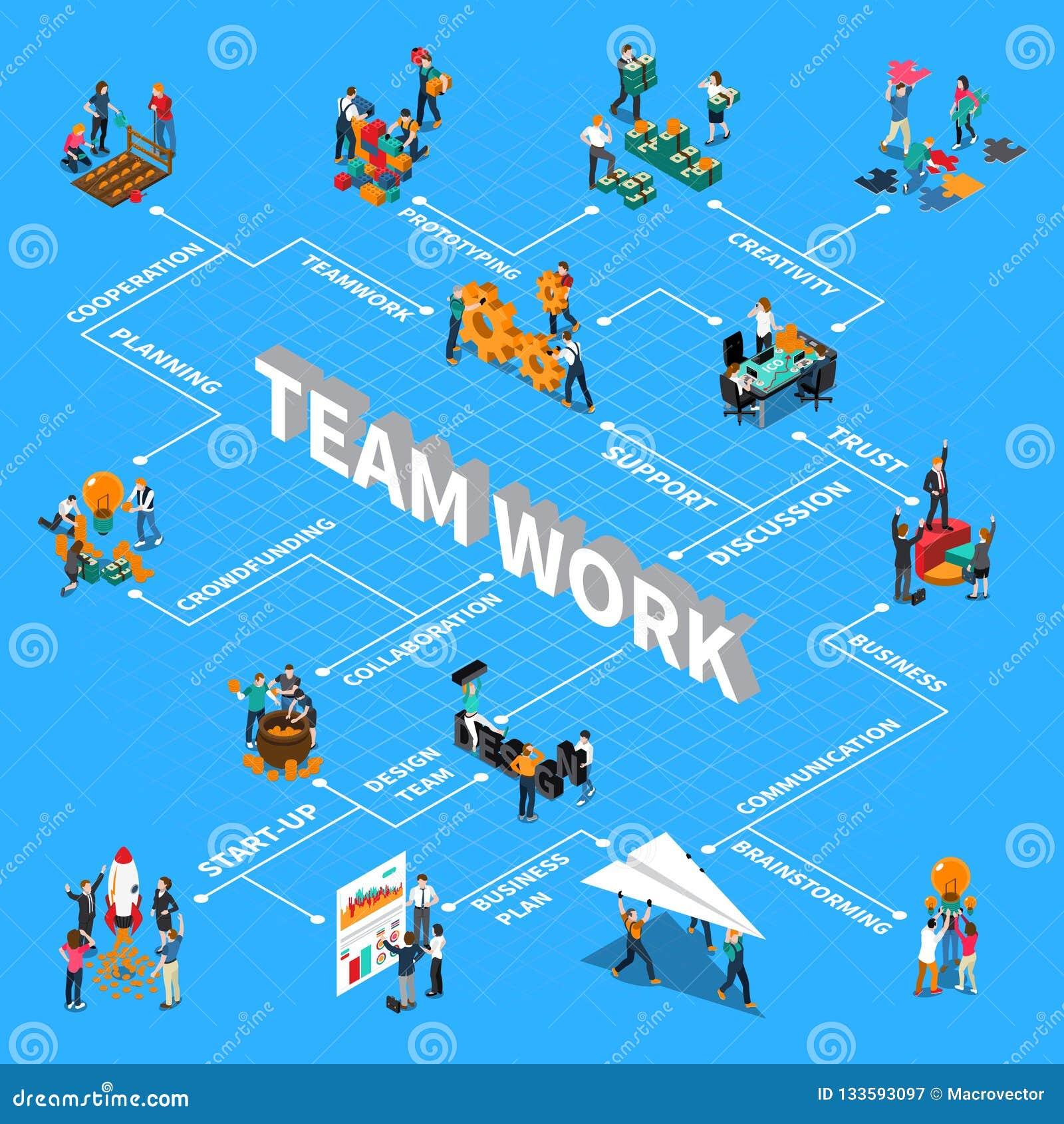 Teamwork Isometric Flowchart