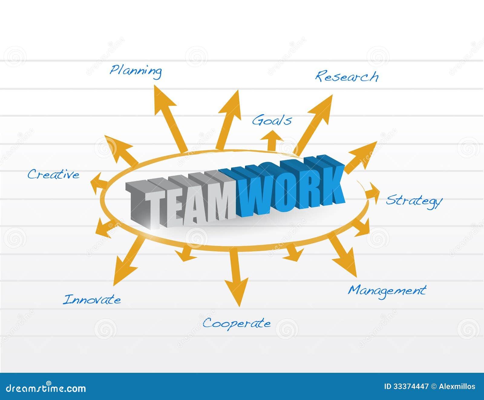 Model on teamwork