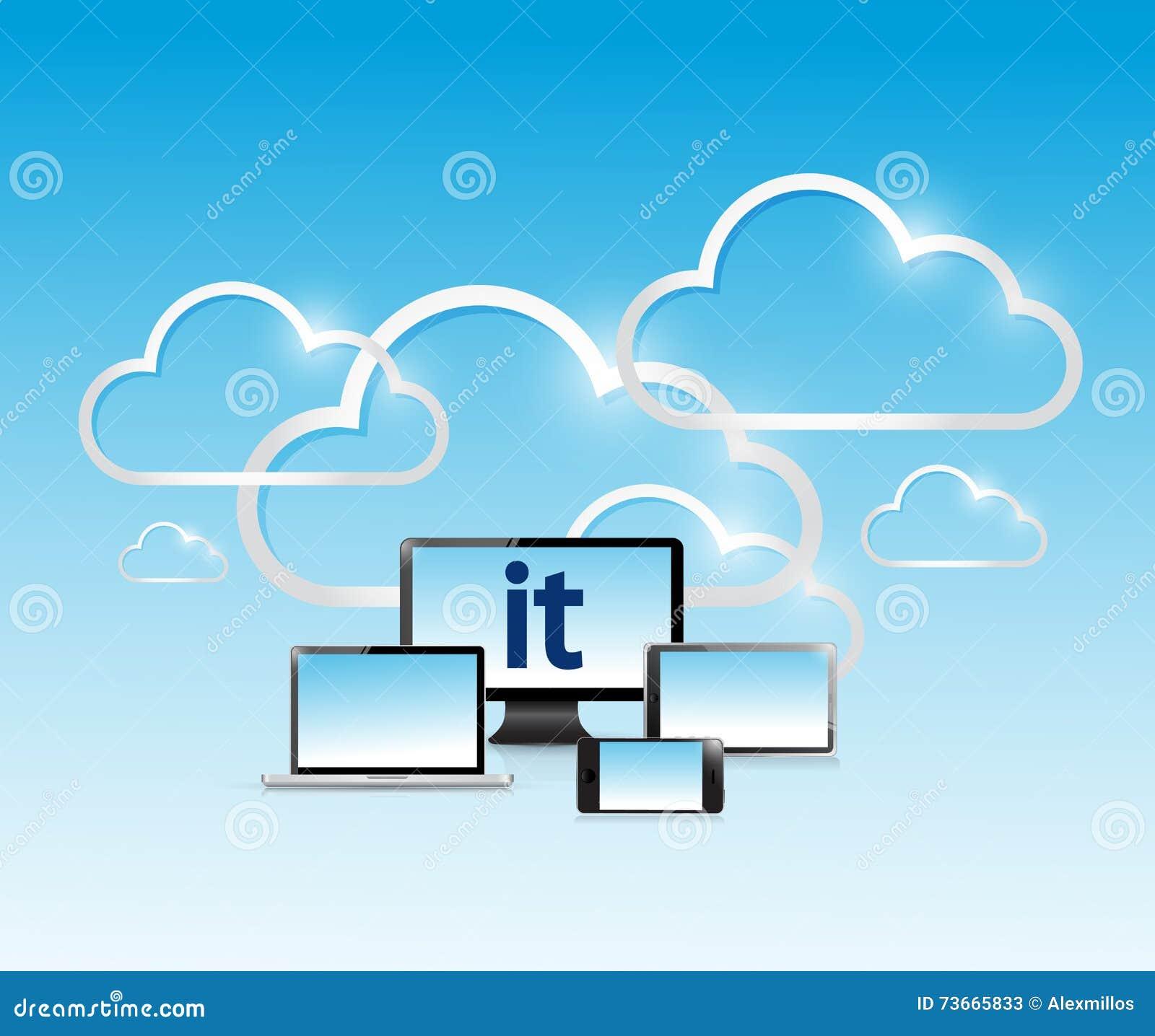 Technologie informacyjne sieci elektroniczny pojęcie