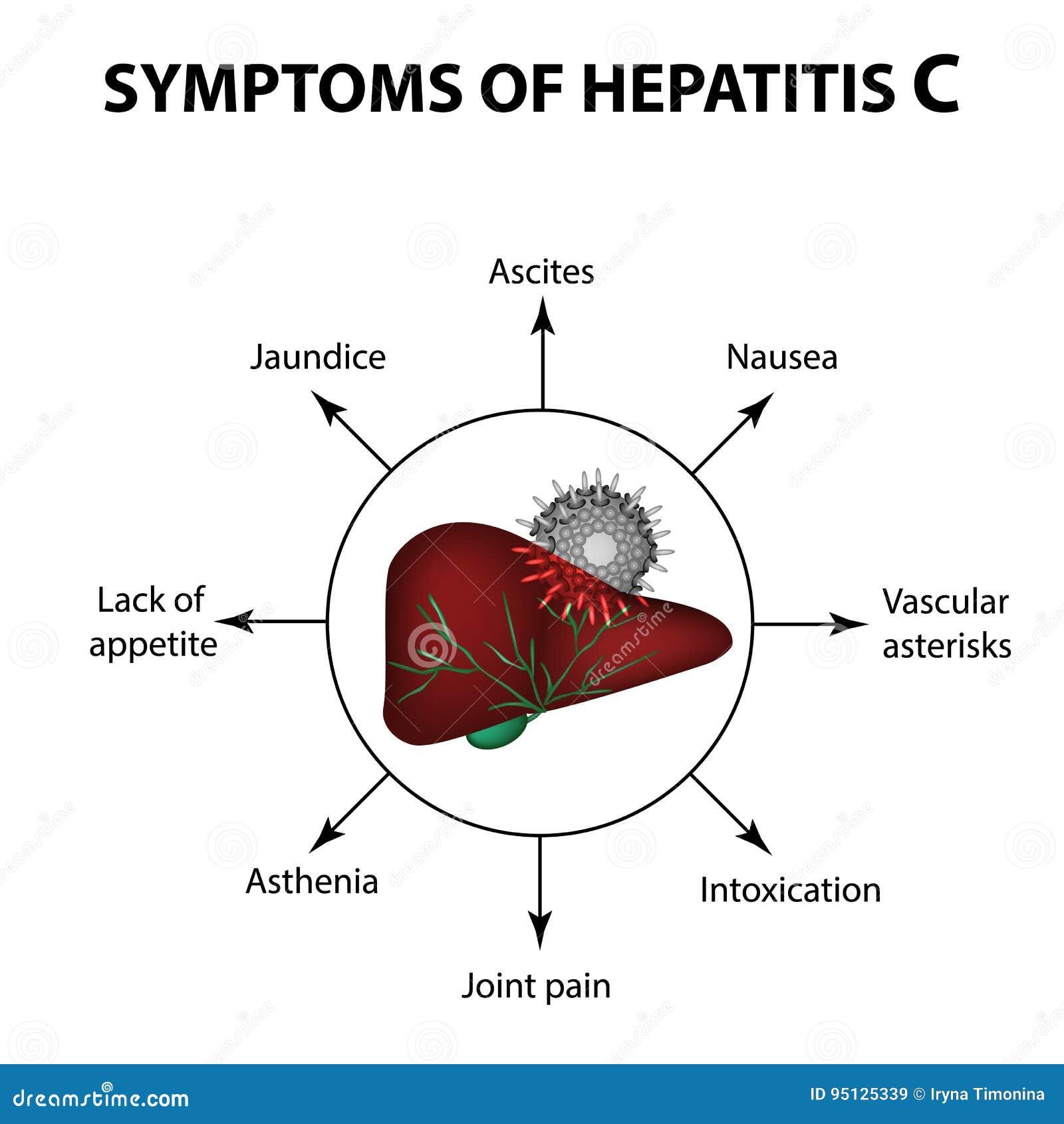 tecken på inflammation
