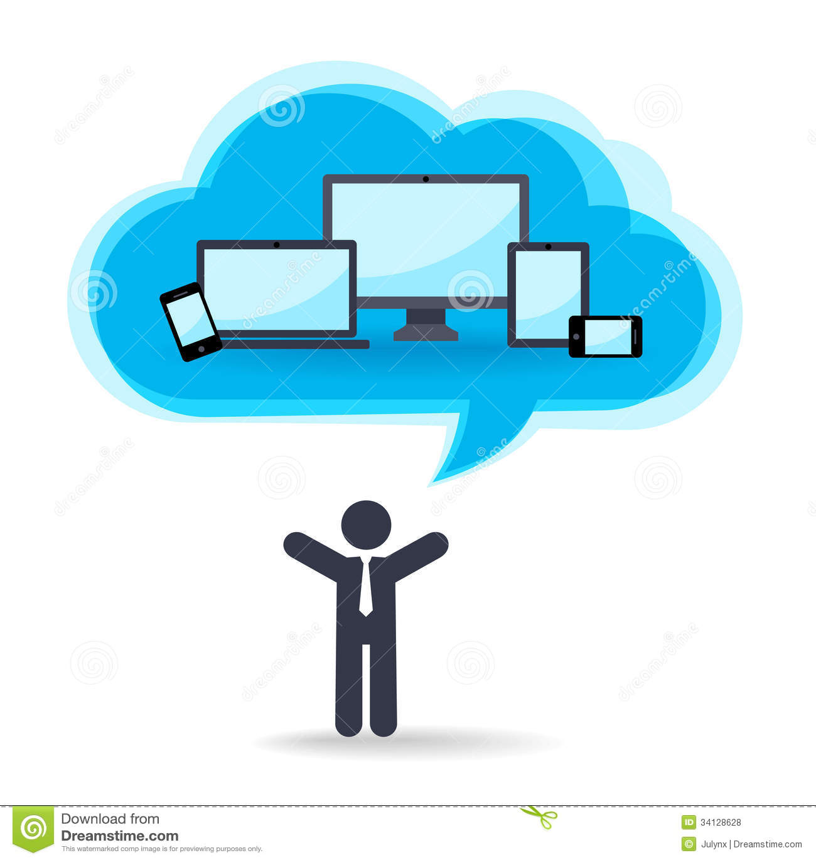 Tecnologia da nuvem para dispositivos diferentes
