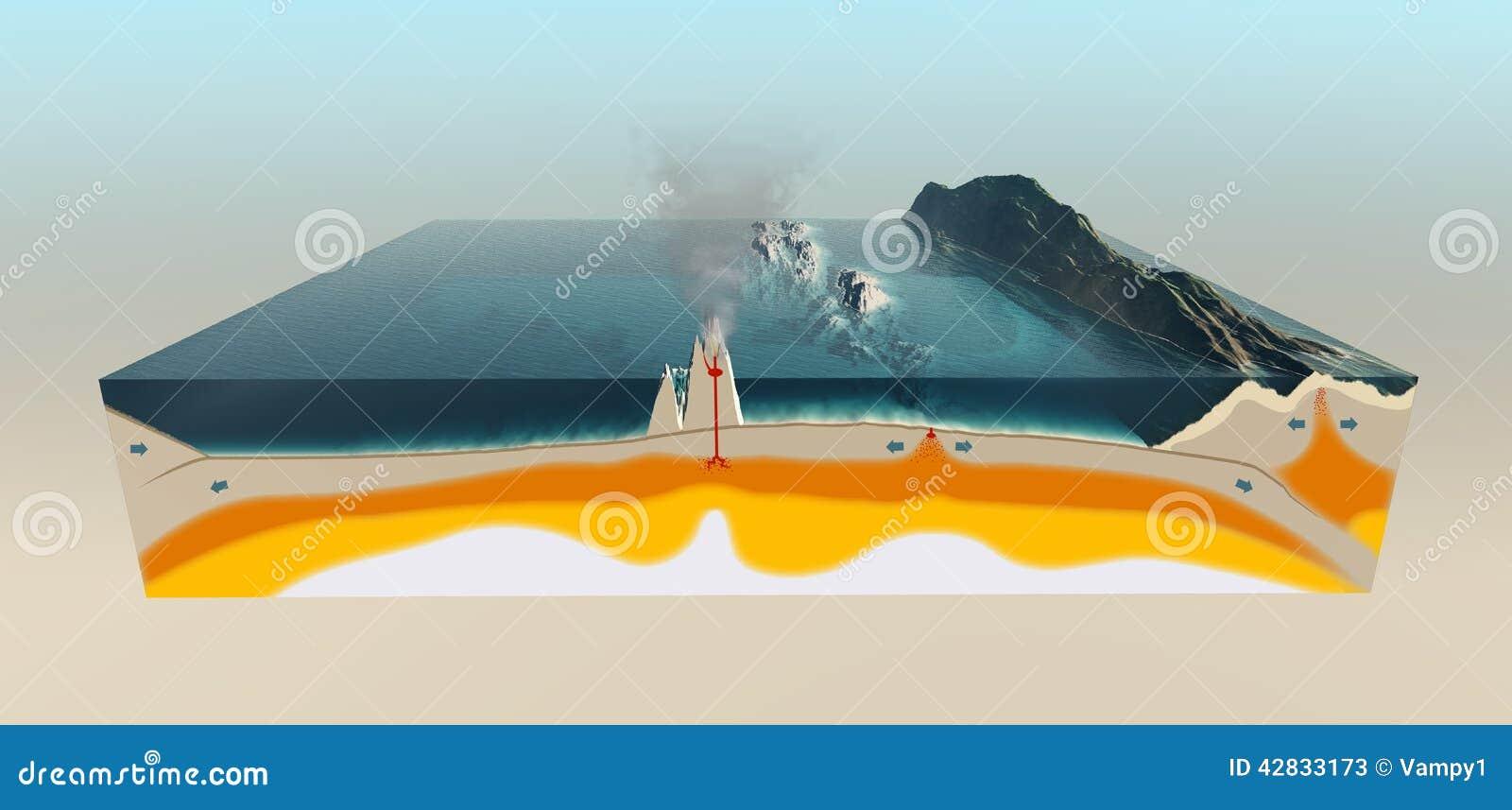 Tectonische platen van de korst van de Aarde