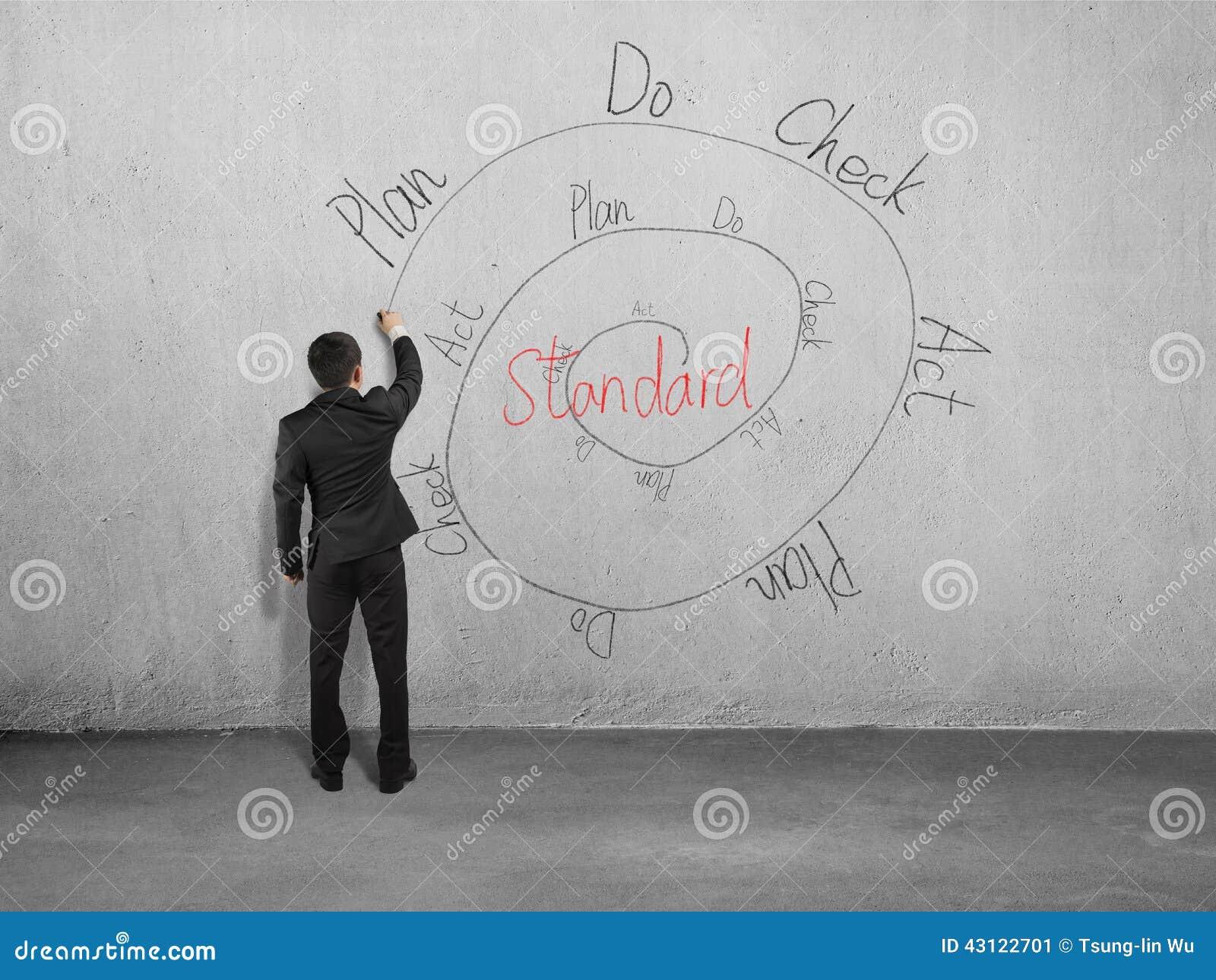 Tekeningspdca cyclus op muur
