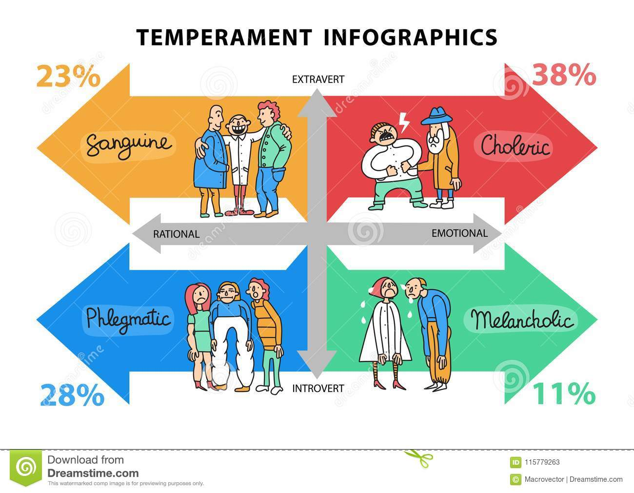 The four types of temperament