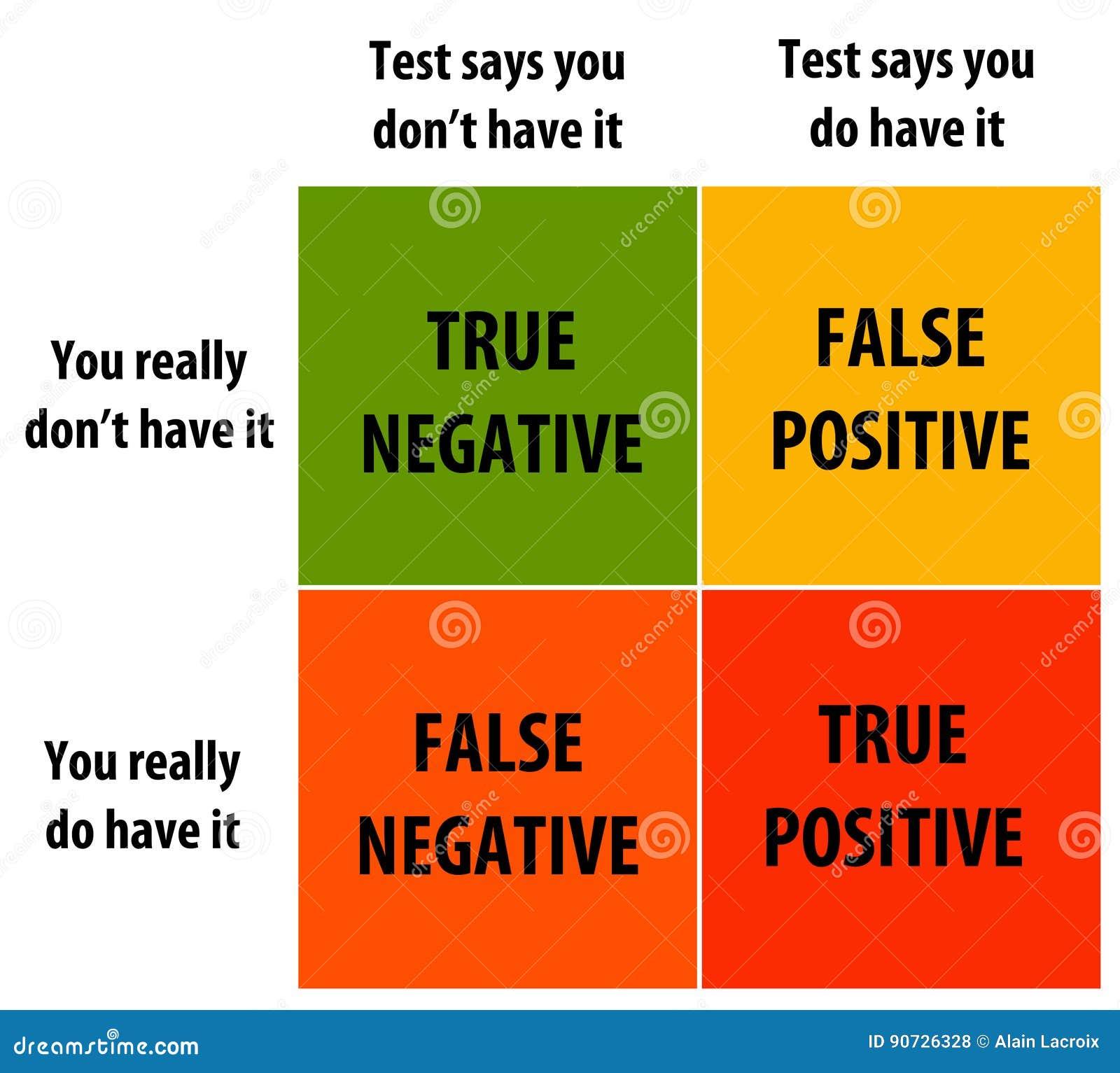 Test versus reality stock illustration. Illustration of ...