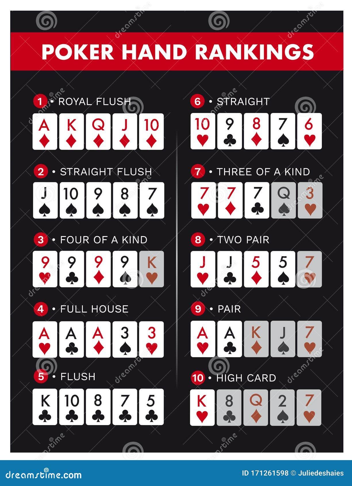 Poker Rankings Stock Illustrations 27 Poker Rankings Stock Illustrations Vectors Clipart Dreamstime