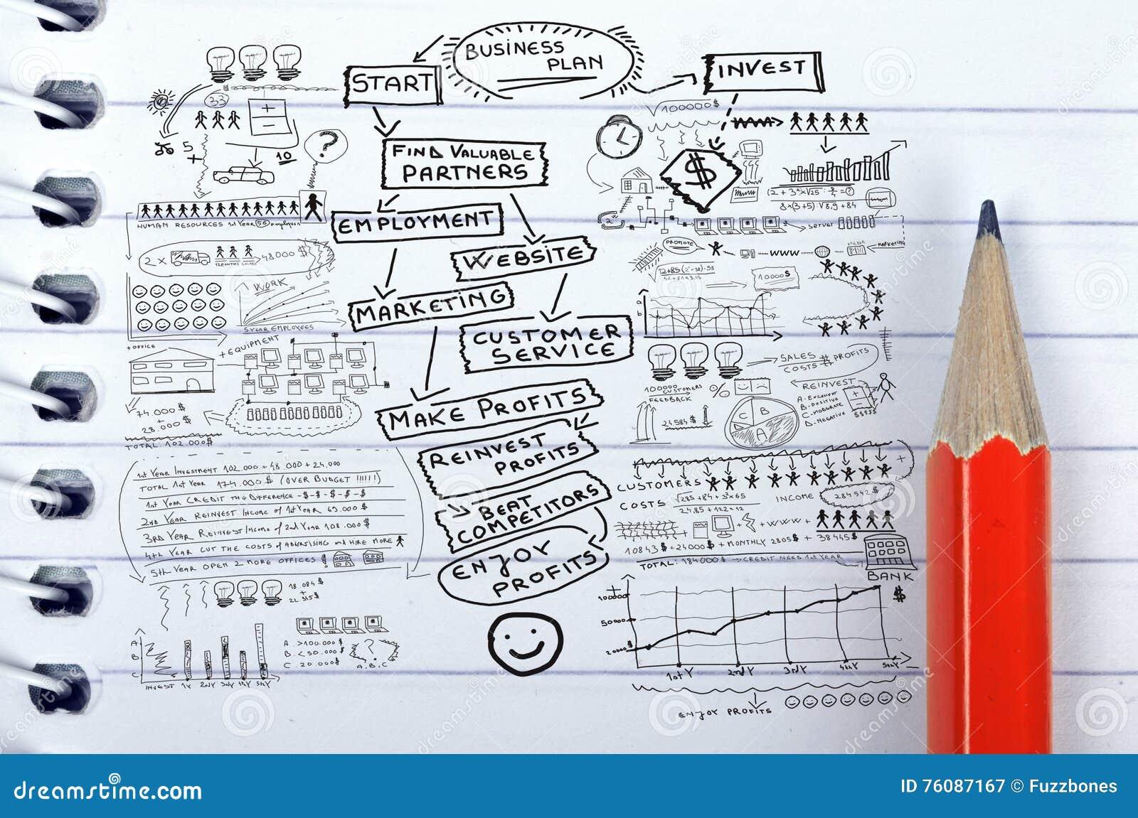 Texte de plan d action sur le bloc-notes et le crayon