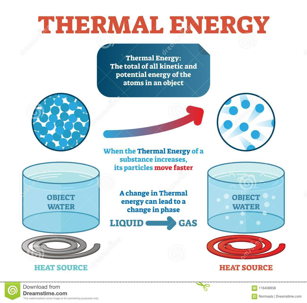 thermal energy physics definition, example with water and kinetic