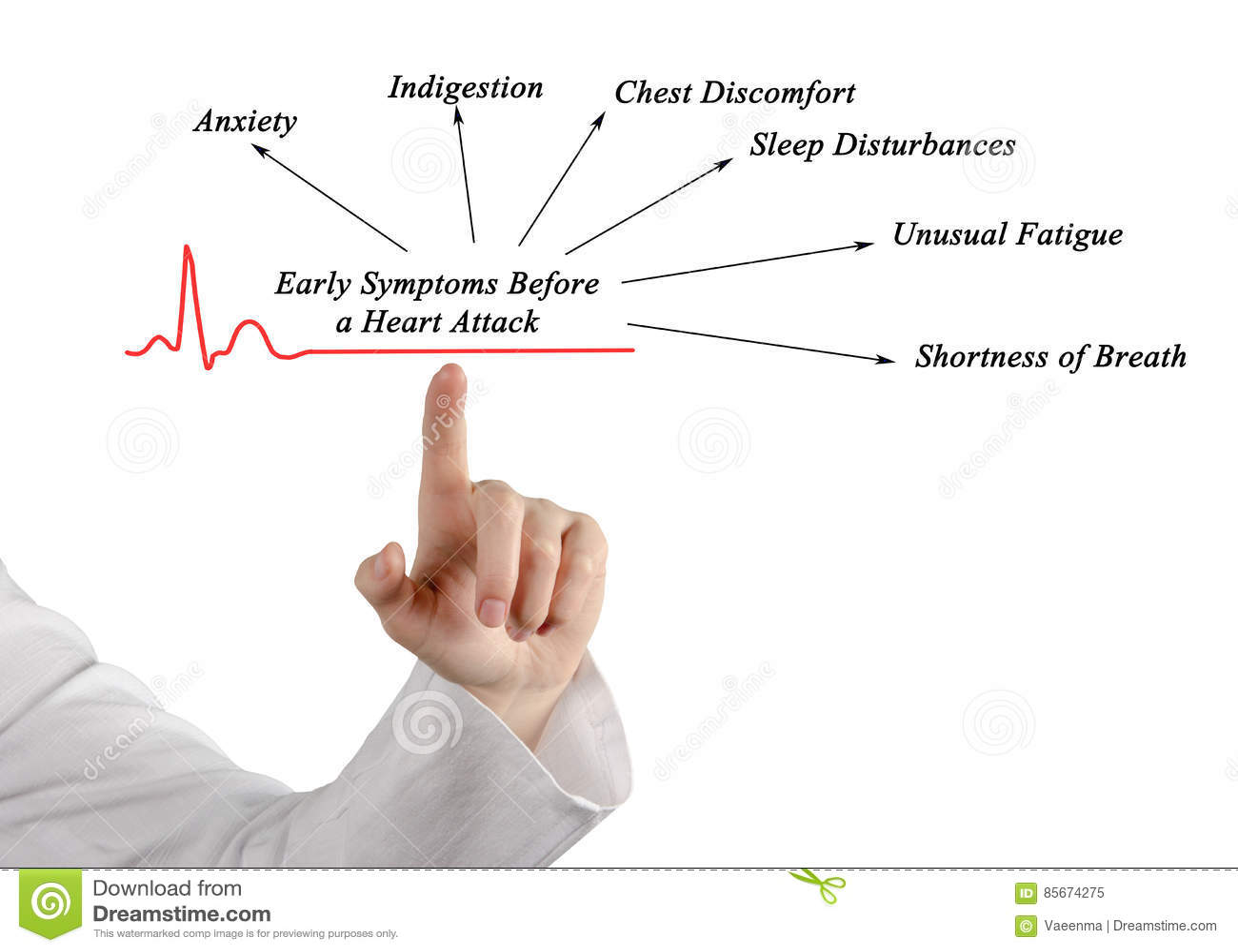 tidiga tecken på hjärtinfarkt
