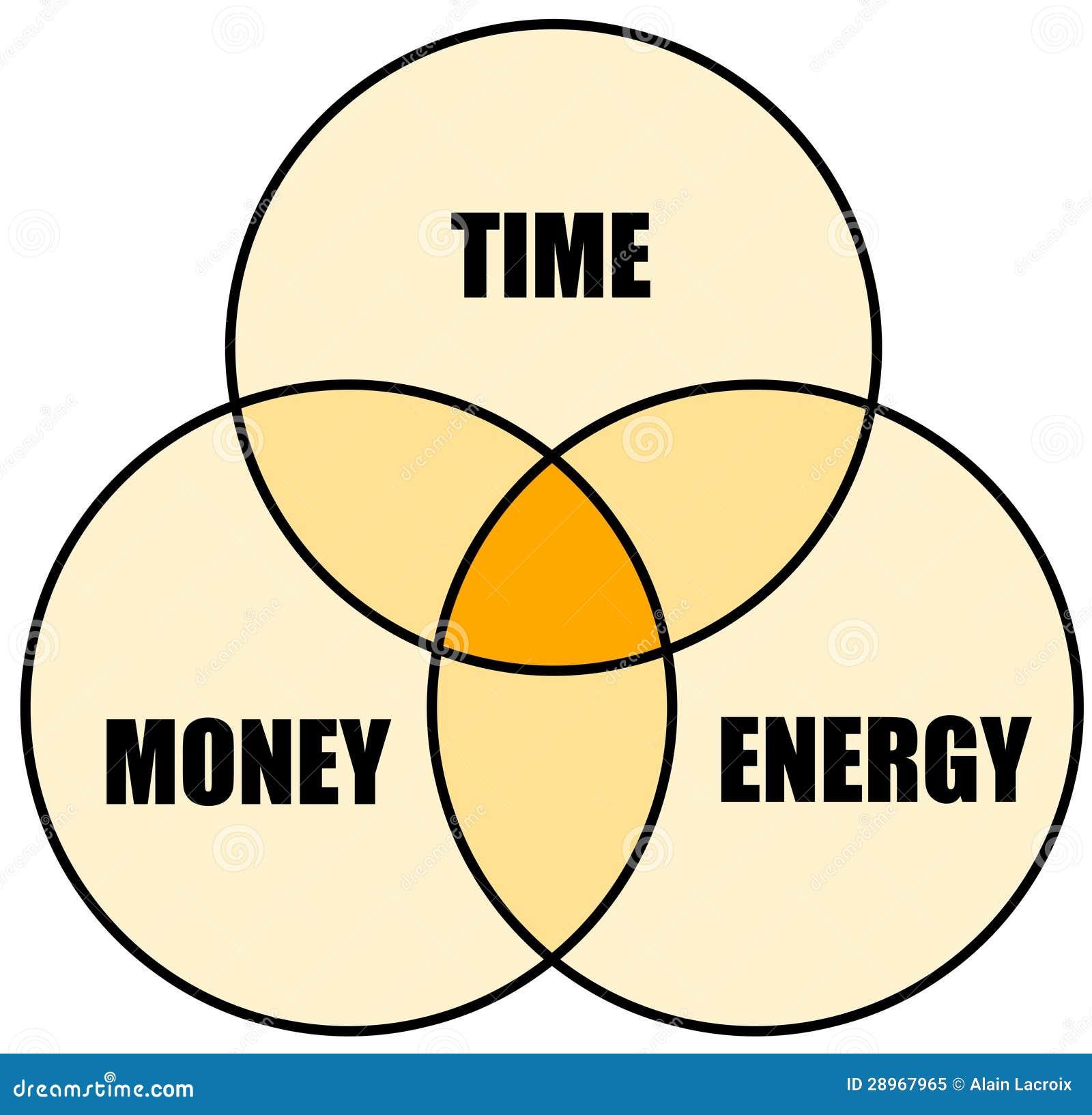 Time Money Energy Royalty Free Stock Photo Image 28967965
