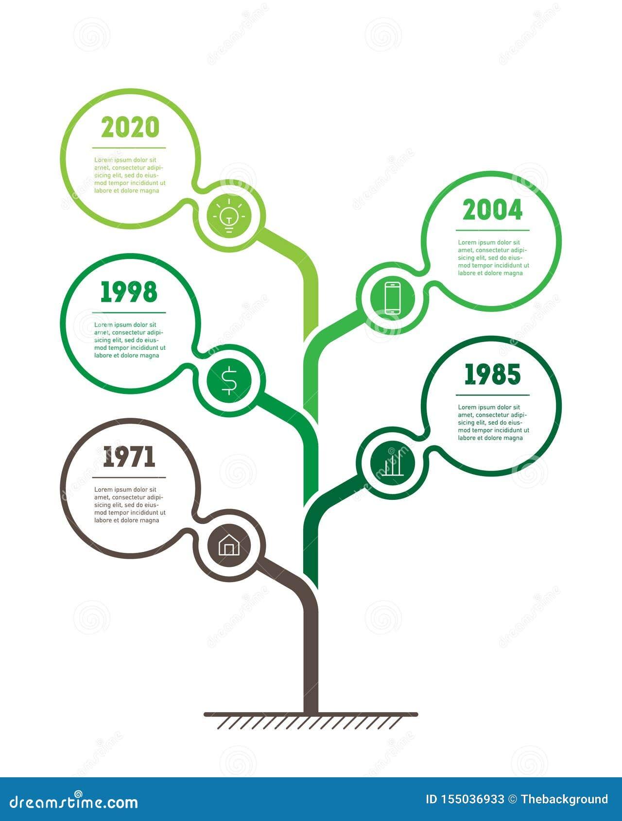 Timeline, träd, infographic eller presentation för jordbrukssektorn Utveckling av eco-teknologier begreppsuniversitetsl?raren gl?