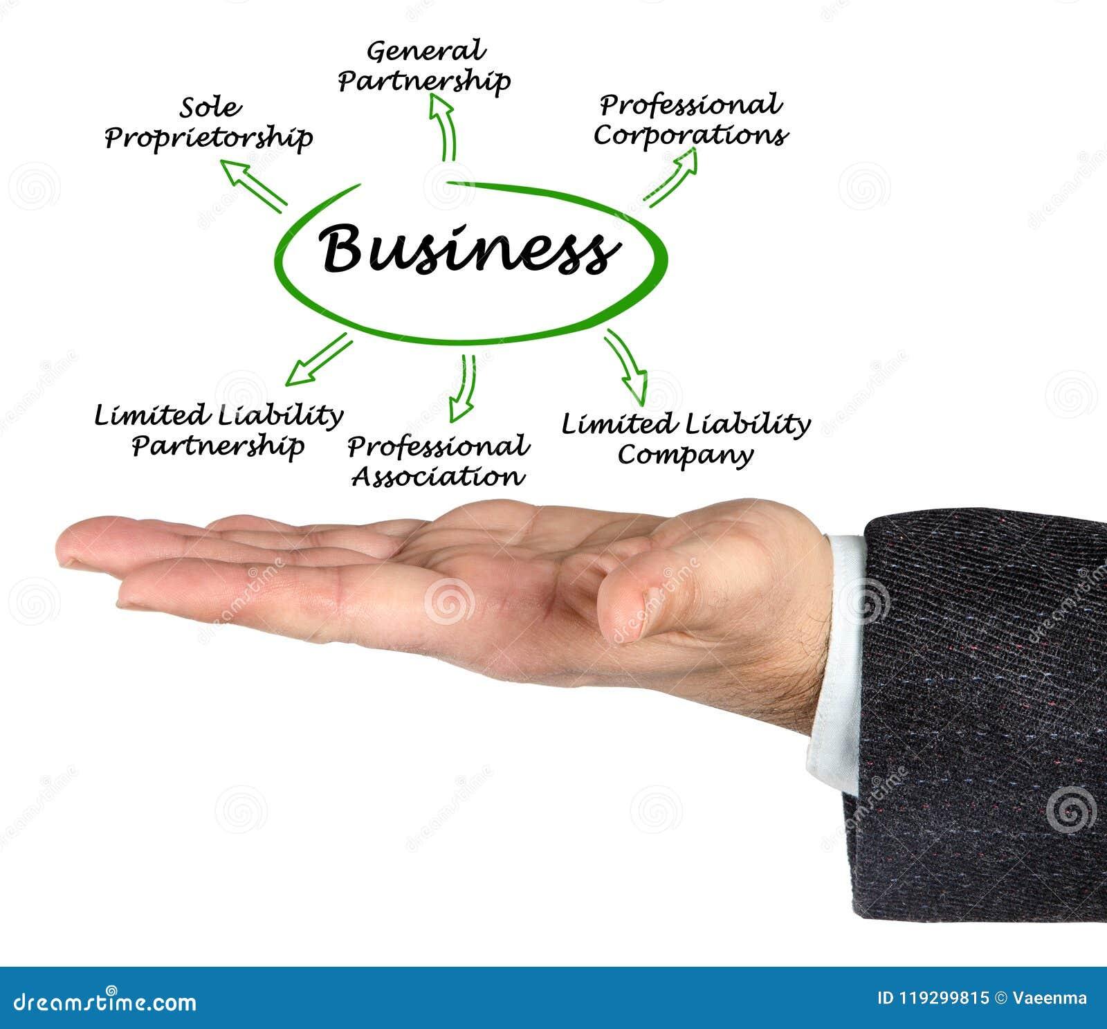 Tipi di affari