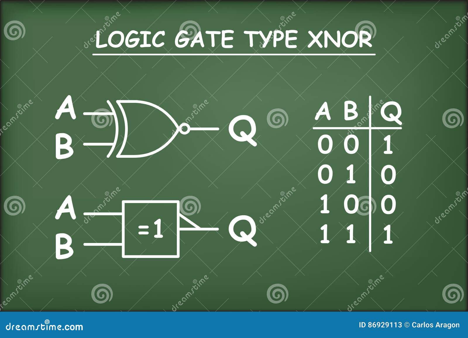 Circuito Xnor : Tipo de la puerta de lógica en la pizarra del verde de xnor