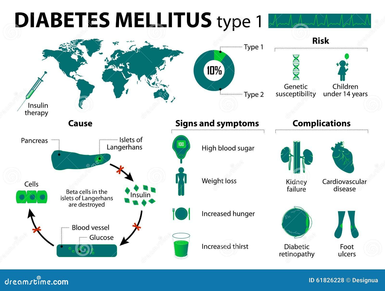 imagenes de diabetes mellitus tipo 1