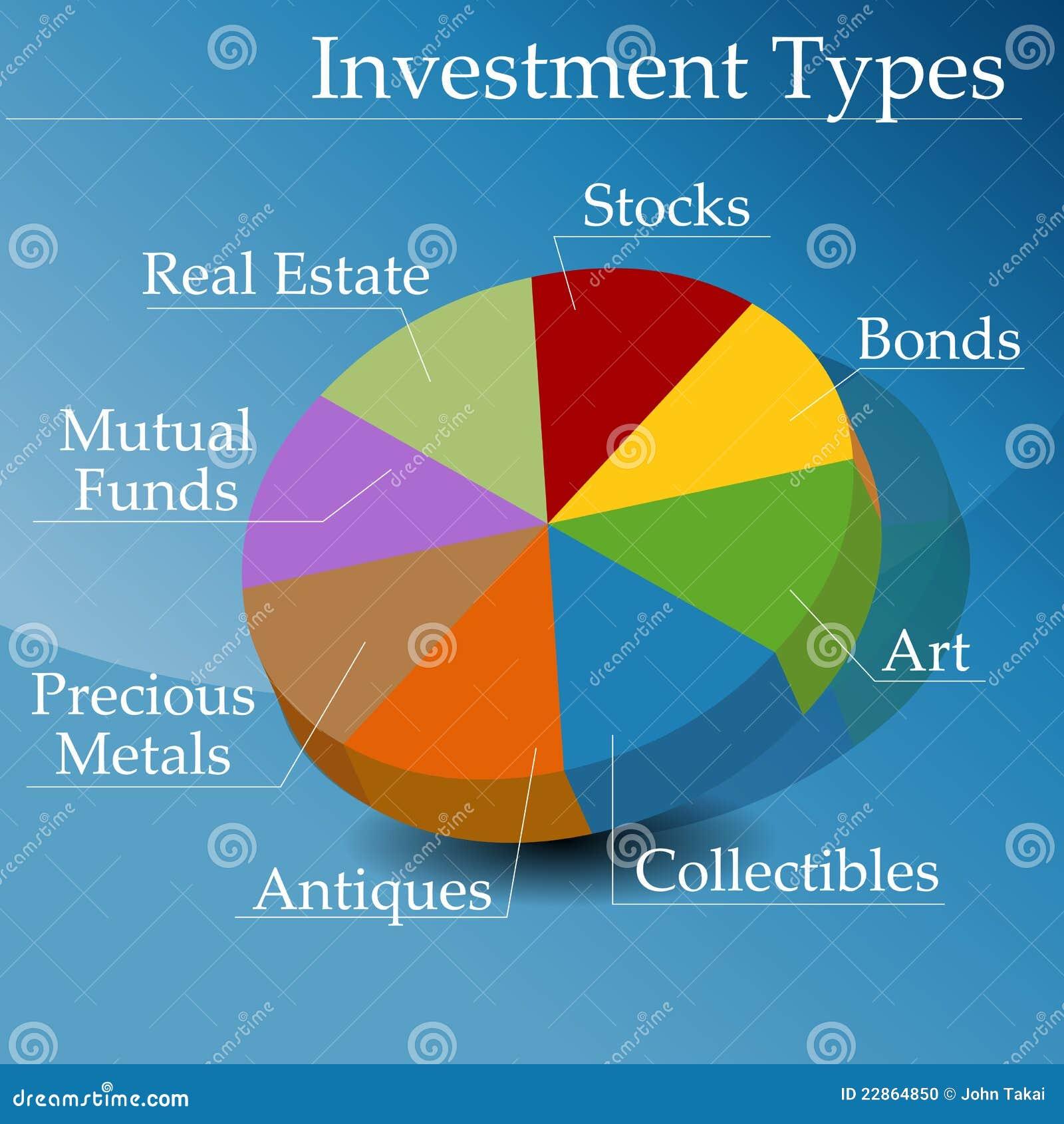 Tipos de la inversión financiera