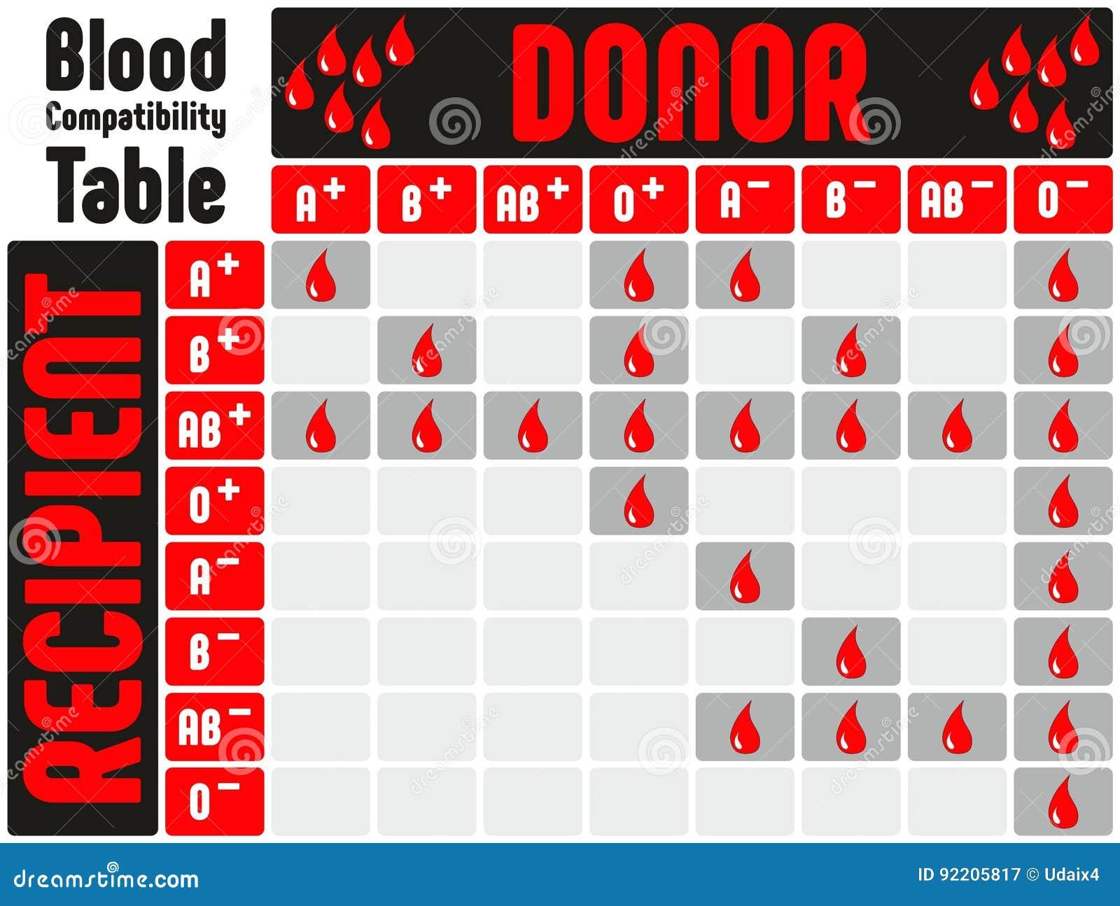 Positivo tipo sangre a