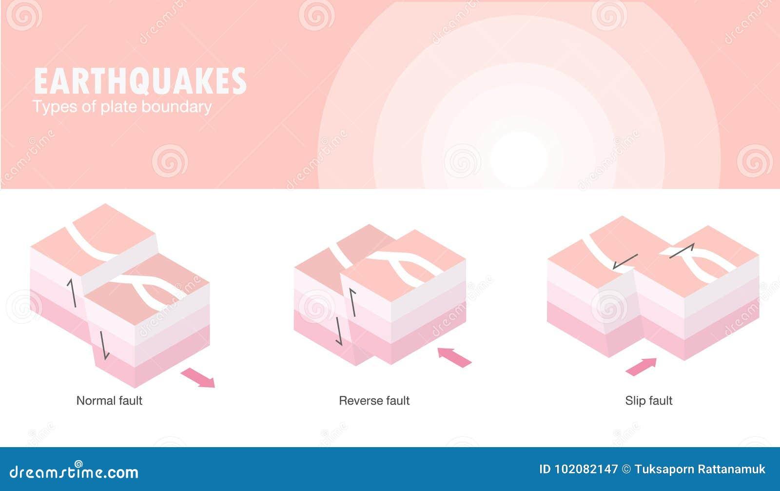 Tipos de terremoto del límite de placa