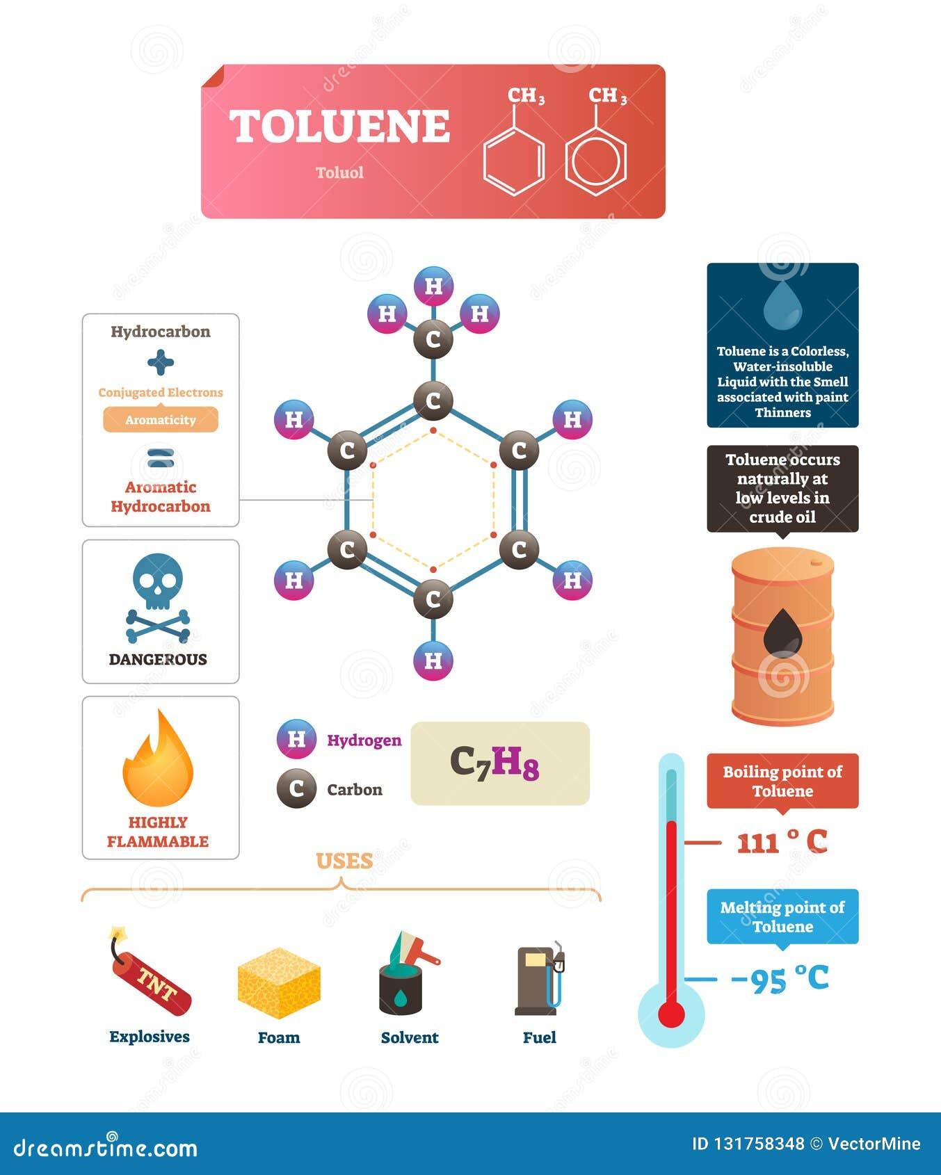 Tolueen of toluol vectorillustratie Geëtiketteerd structuur en gebruiksdiagram